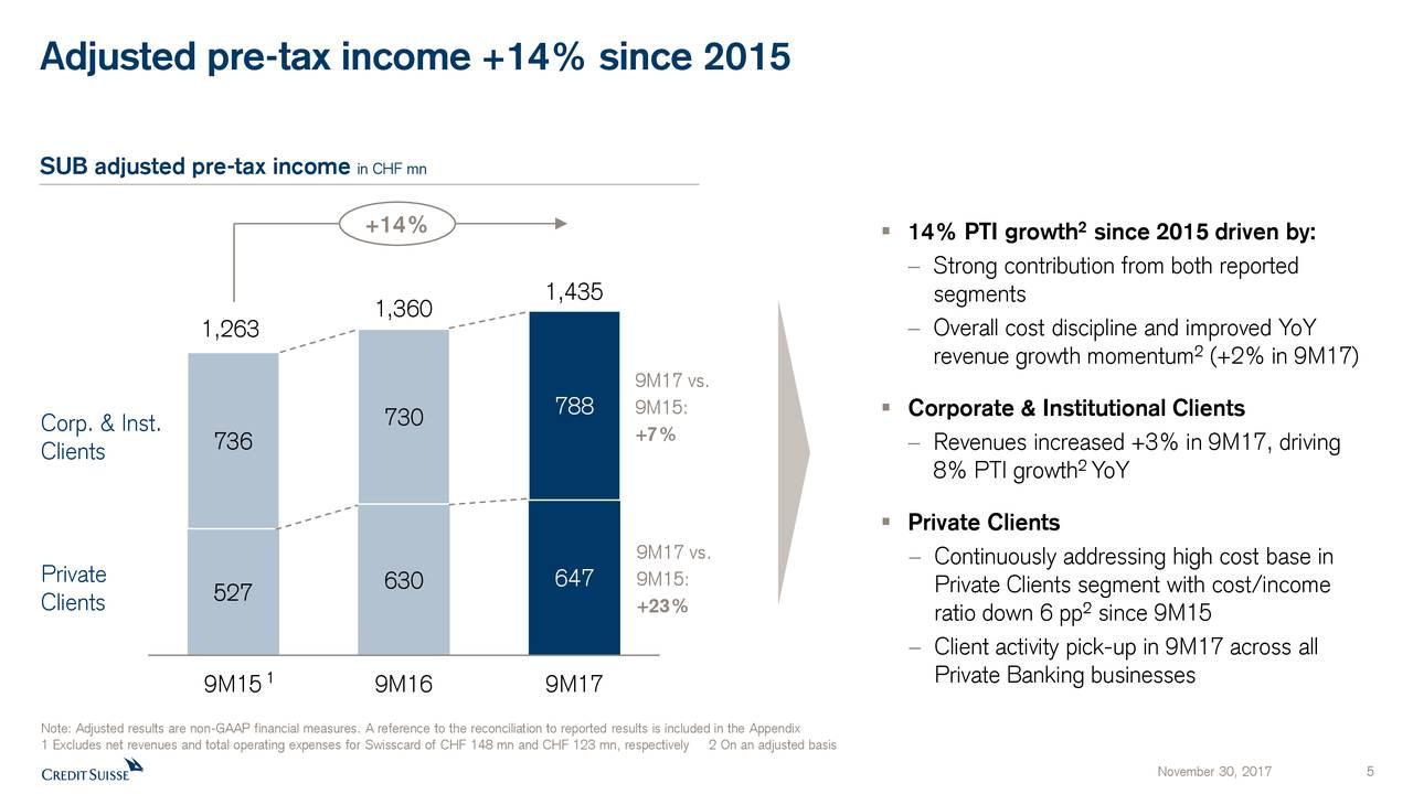 income tax contribution