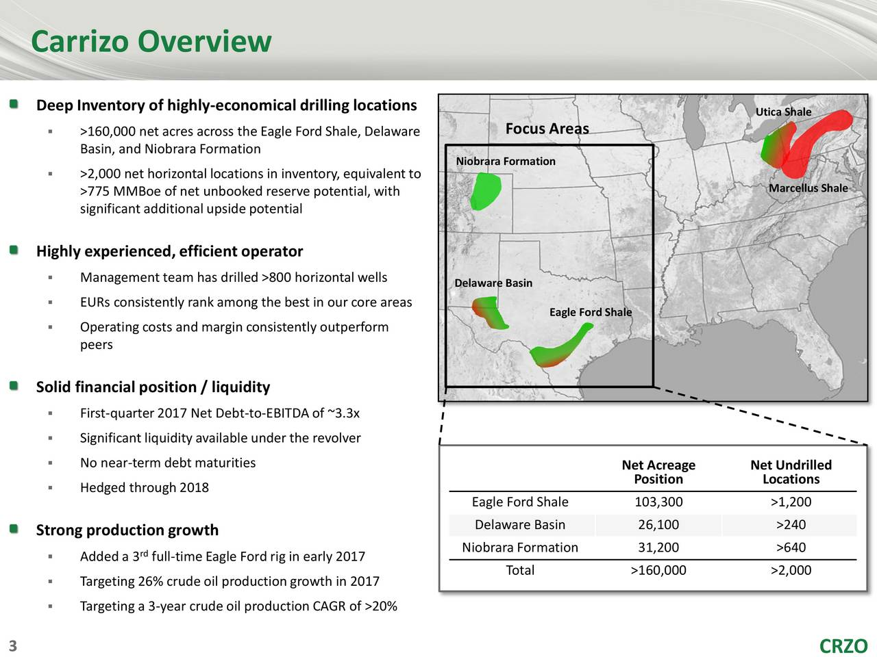Deep Inventory of highly-economical drilling locations Utica Shale >160,000 net acres across the Eagle Ford Shale, Delaware Focus Areas Basin, and Niobrara Formation Niobrara Formation >2,000 net horizontal locations in inventory,equivalent to >775 MMBoe of net unbooked reserve potential, with Marcellus Shale significant additionalupside potential Highly experienced,efficient operator Management team has drilled >800 horizontal wells Delaware Basin EURs consistently rank among the best in our core areas Eagle Ford Shale Operatingcosts and margin consistently outperform peers Solid financial position / liquidity First-quarter2017 Net Debt-to-EBITDA of ~3.3x Significant liquidityavailable under the revolver No near-term debt maturities Net Acreage Net Undrilled Position Locations Hedged through2018 Eagle Ford Shale 103,300 >1,200 Delaware Basin 26,100 >240 Strong productiongrowth Added a 3 full-time Eagle Ford rig in early 2017 Niobrara Formation 31,200 >640 Total >160,000 >2,000 Targeting 26% crude oil productiongrowth in 2017 Targeting a 3-year crude oil productionCAGR of >20%