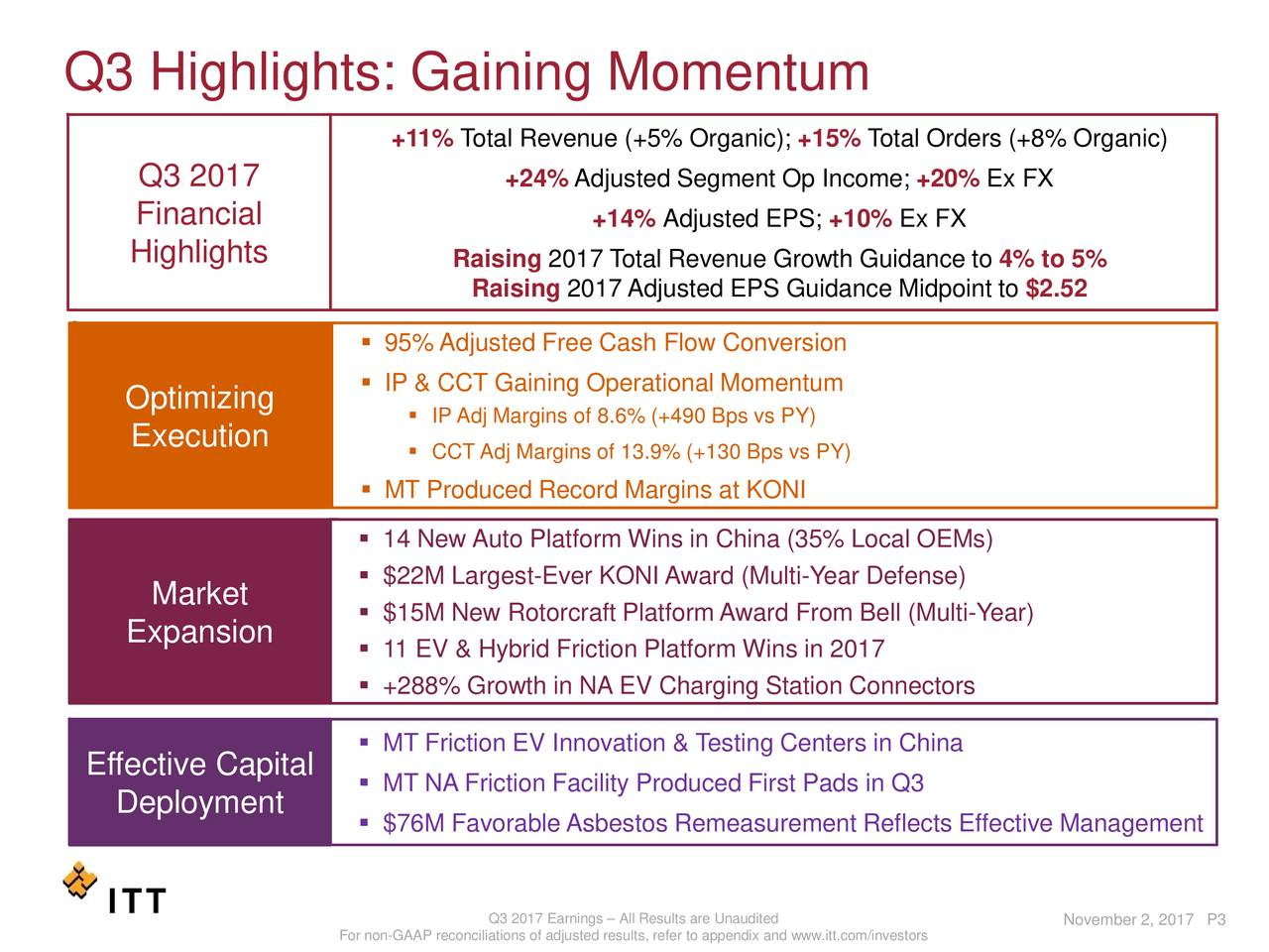 +11%Total Revenue (+5% Organic);+15% Total Orders (+8% Organic) Q3 2017 +24% Adjusted Segment Op Income; +20% Ex FX Financial +14% Adjusted EPS; +10% Ex FX Highlights Raising 2017 Total Revenue Growth Guidance to4% to 5% Raising 2017 AdjustedEPS Guidance Midpoint to$2.52  95% Adjusted Free Cash Flow Conversion Optimizing  IP & CCT Gaining Operational Momentum  IPAdj Margins of 8.6% (+490 Bps vs PY) Execution  CCT Adj Margins of 13.9% (+130 Bps vs PY)  MT Produced Record Margins at KONI  14 New Auto Platform Wins in China (35% Local OEMs)  $22M Largest-Ever KONI Award (Multi-Year Defense) Market  $15M New Rotorcraft Platform Award From Bell (Multi-Year) Expansion  11 EV & Hybrid Friction Platform Wins in 2017  +288% Growth in NA EV ChargingStation Connectors  MT Friction EV Innovation & TestingCenters in China Effective Capital  MT NA Friction Facility Produced First Pads in Q3 Deployment  $76M FavorableAsbestos Remeasurement Reflects Effective Management Q3 2017 Earnings – All Results are Unaudited November 2, 2017 P3