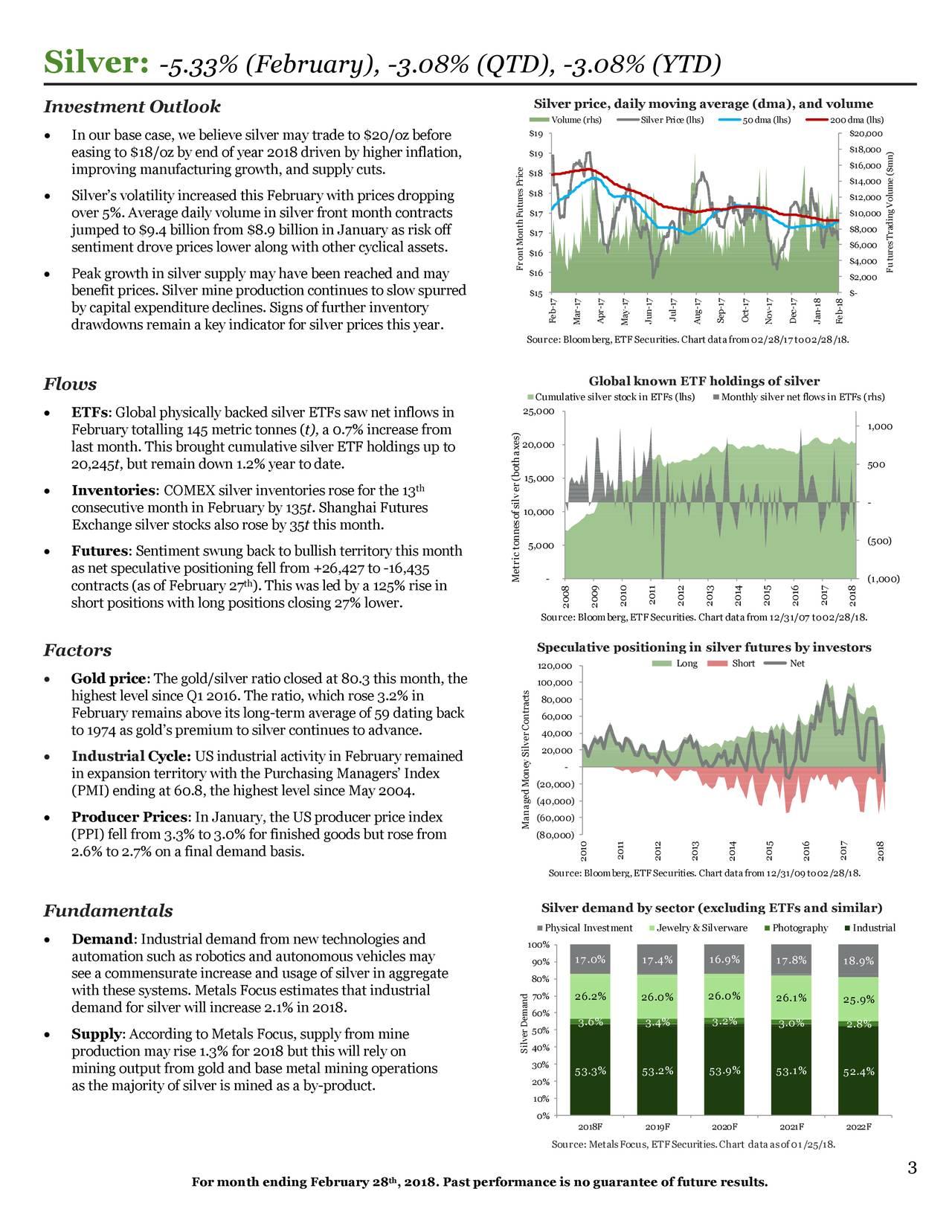 Silver:              -5.33% (February), -3.08% (QTD), -3.08% (YTD)
