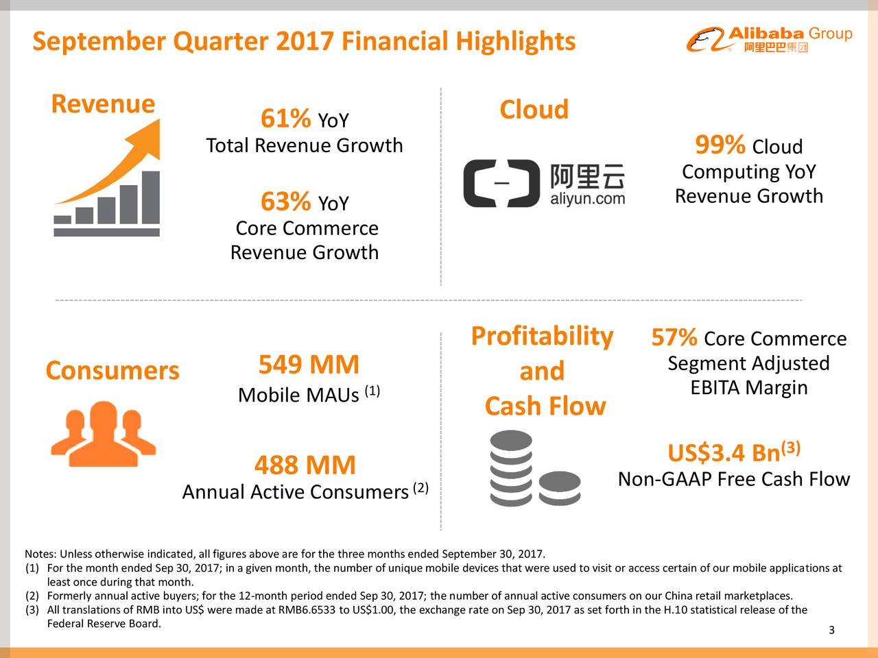 Revenue Cloud 61% YoY Total Revenue Growth 99% Cloud Computing YoY Revenue Growth 63% YoY Core Commerce Revenue Growth Profitability 57% Core Commerce Consumers 549 MM and Segment Adjusted Mobile MAUs (1) EBITA Margin Cash Flow US$3.4 Bn (3) 488 MM (2) Non-GAAP Free Cash Flow Annual Active Consumers Notes: Unless otherwise indicated, all figures above are for the three months ended September 30, 2017. (1) For the month ended Sep 30, 2017; in a given month, the number of unique mobile devices that were used to visit or access certain of our mobile applications at (2) Formerly annual active buyers; for the 12-month period ended Sep 30, 2017; the number of annual active consumers on our China retail marketplaces. (3) All translations of RMB into US$ were made at RMB6.6533 to US$1.00, the exchange rate on Sep 30, 2017 as set forth in the H.10 statistical release of the Federal Reserve Board. 3