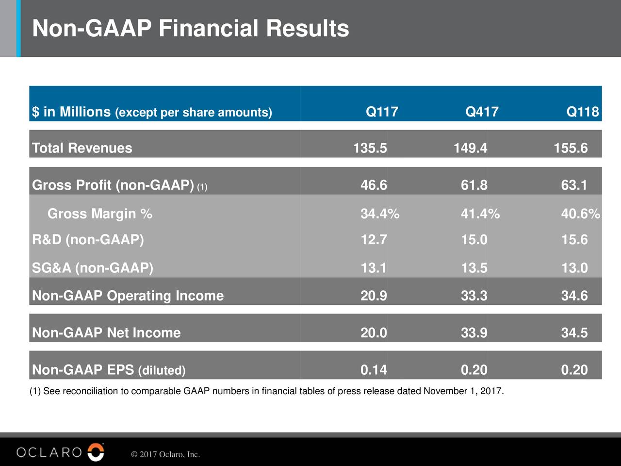 $ in Millions(except per share amounts) Q117 Q417 Q118 Total Revenues 135.5 149.4 155.6 Gross Profit (non-GAAP) (1) 46.6 61.8 63.1 Gross Margin % 34.4% 41.4% 40.6% R&D (non-GAAP) 12.7 15.0 15.6 SG&A (non-GAAP) 13.1 13.5 13.0 Non-GAAP Operating Income 20.9 33.3 34.6 Non-GAAP Net Income 20.0 33.9 34.5 Non-GAAP EPS (diluted) 0.14 0.20 0.20 (1) See reconciliation to comparable GAAP numbers in financial tables of press release dated November 1, 2017. © 2017 Oclaro, Inc.