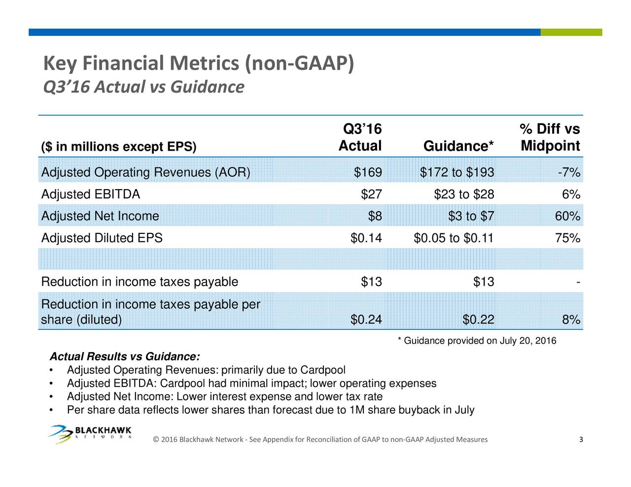 % Diff vsnt easures Guidance* djusted AAP * Guidance providnonon July 20, 2016 o ofAP Q316 Actual econciliation GAAP) or orecast due to 1M share buyback in July ppendix (non mal impacteower operating expenses erest expense and lower tax rate etwork Metricsdance lackhawk 016 s ts vs Guidance: Actual Financial Ac AdjusesdOdperIiDAR:Cardpoolprid intr shares than f Ke y 316 ($ inmdjlitjsstjAceptNgdRedRuedhncto(diloece)axeeapeaypbaeable per $ 8