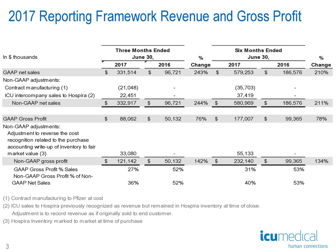 2017 Reporting Framework Revenue and Gross Profit