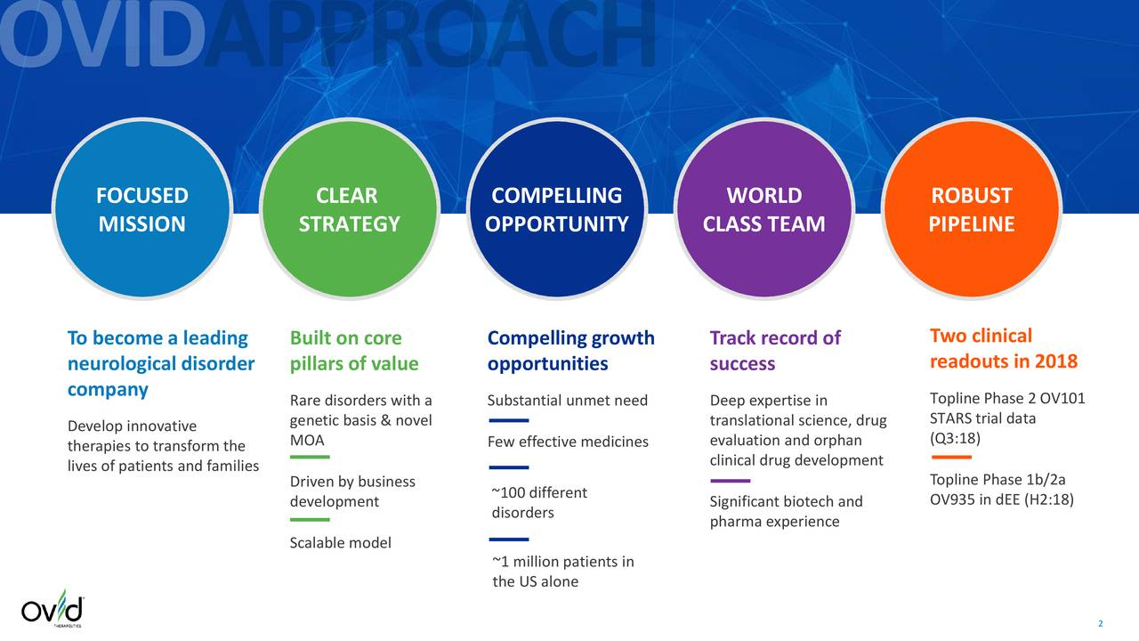 MISSION STRATEGY OPPORTUNITY CLASS TEAM PIPELINE To become a leading Built on core Compelling growth Track record of Two clinical neurological disorder pillars of value opportunities success readouts in 2018 company Rare disorders with a Substantial unmet need Deep expertise in Topline Phase 2 OV101 Develop innovative genetic basis & novel translational science, drugTARS trial data therapies to transform theMOA Few effective medicines evaluation and orphan (Q3:18) lives of patients and families clinical drug development Driven by business Topline Phase 1b/2a development ~100 different Significant biotech and OV935 in dEE (H2:18) disorders pharma experience Scalable model ~1 million patients in the US alone 2