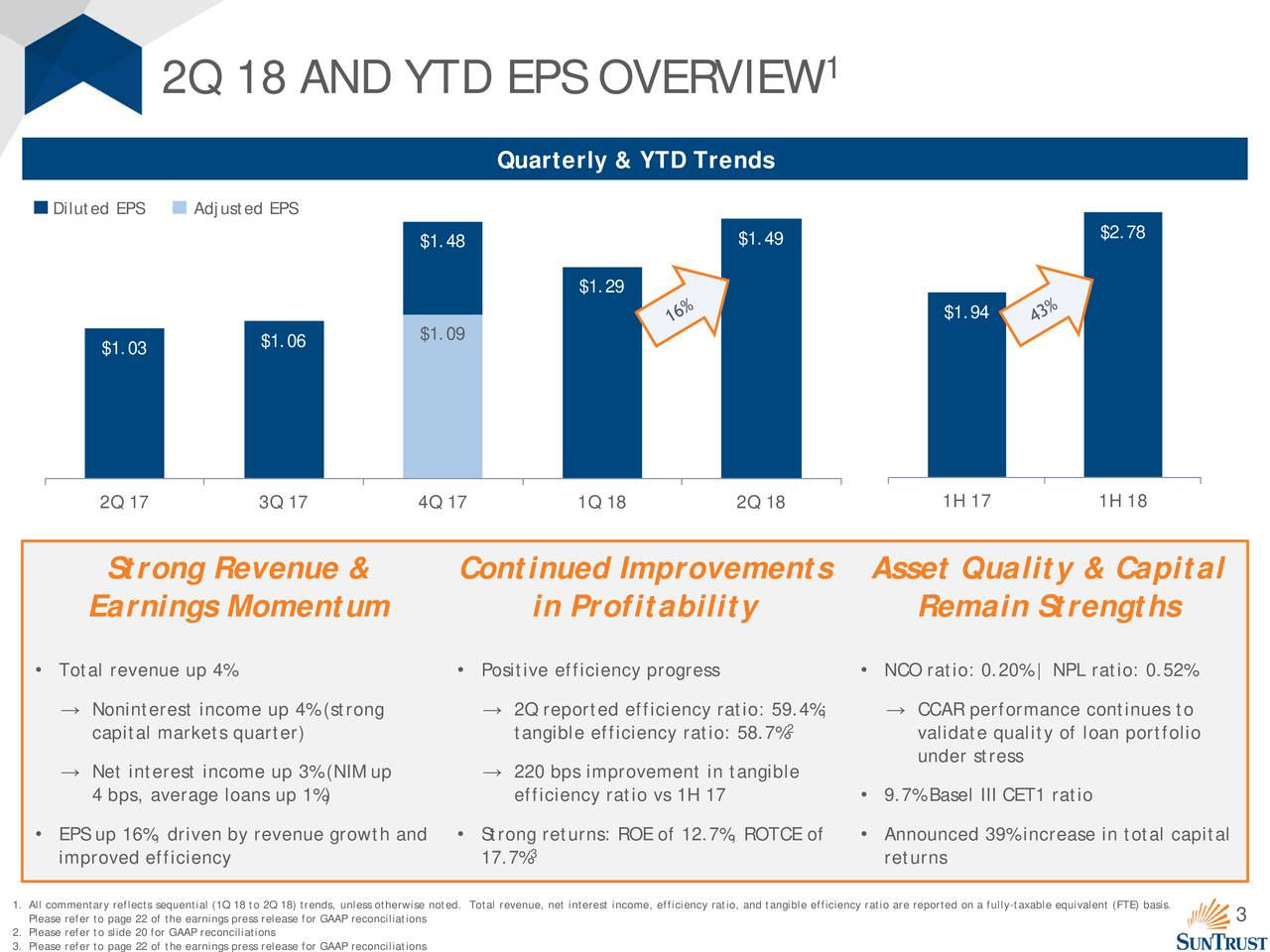 2Q 18 AND YTD EPS OVERVIEW Quarterly & YTD Trends Diluted EPS Adjusted EPS $1.48 $1.49 $2.78 $1.29 $1.94 $1.03 $1.06 $1.09 2Q 17 3Q 17 4Q 17 1Q 18 2Q 18 1H 17 1H 18 Strong Revenue & Continued Improvements Asset Quality & Capital Earnings Momentum in Profitability Remain Strengths • Total revenue up 4% • Positive efficiency progress • NCO ratio: 0.20% | NPL ratio: 0.52% → Noninterest income up 4% (strong → 2Q reported efficiency ratio: 59.4%; → CCAR performance continues to capital markets quarter) tangible efficiency ratio: 58.7% validate quality of loan portfolio → Net interest income up 3% (NIM up → 220 bps improvement in tangible under stress 4 bps, average loans up 1%) efficiency ratio vs 1H 17 • 9.7% Basel III CET1 ratio • EPS up 16%, driven by revenue growth and• Strong returns: ROE of 12.7%, ROTCE of• Announced 39% increase in total capital 3 improved efficiency 17.7% returns . All commentary reflects sequential (1Q 18 to 2Q 18) trends, unless otherwise noted. Total revenue, net interest income3 effciiency ratio, and tangible efficiency ratio are reported on a fully-taxable equivalent (FTE) basis. 2. Please refer to slide 20 for GAAP reconciliationsase for GAAP reconciliations