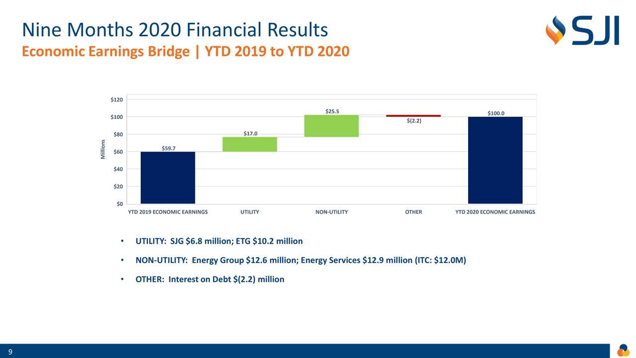 Resultados Financieros Nueve Meses 2020