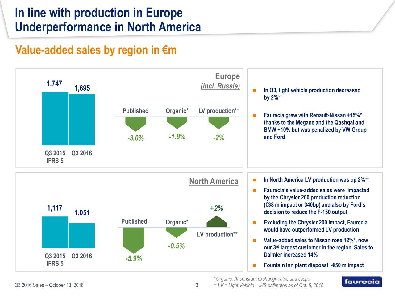 Underperformance in NorthAmerica Value-added sales by region in m Europe 1,747 (incl. Russia) 1 800 1,695  In Q3, light vehicle production decreased by 2%** 1 300 Published Organic* LV production** 0  Faurecia grew with Renault-Nissan +15%* thanks to the Megane and the Qashqai and 800 -5 BMW +10% but was penalizedby VW Group -3.0% -1.9% -2% and Ford 300 -10 Q3 2015 Q3 2016 -15 IFRS 5 -20 1 500 -25 North America  In North America LV production was up 2%** 1 400 -30  Faurecias value-addedsales were impacted 1 300 by the Chrysler 200 production reduction -35 (38 m impact or 340bp) and also by Fords 1 200 1,117 +2% 1 100 1,051 decision to reduce the F-150 output Published Organic*  Excluding the Chrysler 200 impact, Faurecia 1 000 would have outperformed LV production LV production** 900  Value-added sales to Nissan rose 12%*, now 800 -0.5% our 3 largest customer in the region. Sales to Q3 2015 Q3 2016 Daimler increased 14% IFRS 5 -5.9% Fountain Inn plant disposal -50 m impact * Organic: At constant exchange rates and scope Q3 2016 Sales  October 13, 2016 3 ** LV = Light Vehicle  IHS estimates as of Oct. 5, 2016