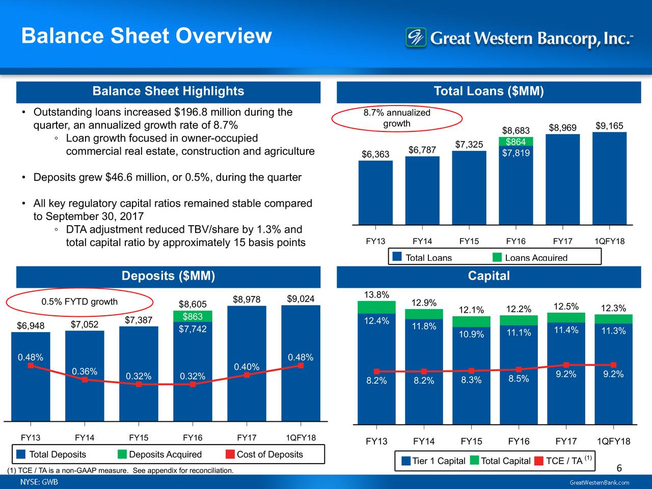 balance sheet and total capital ratio
