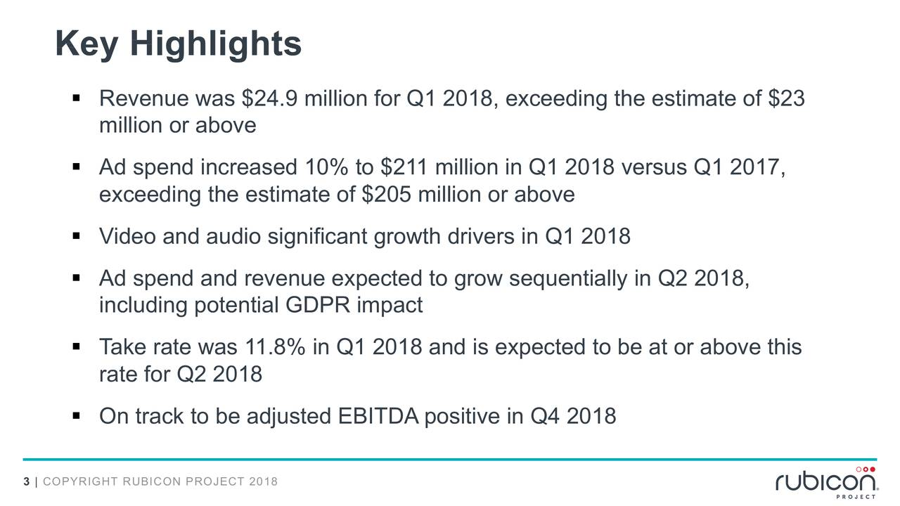 § Revenue was $24.9 million for Q1 2018, exceeding the estimate of $23 million or above § Ad spend increased 10% to $211 million in Q1 2018 versus Q1 2017, exceeding the estimate of $205 million or above § Video and audio significant growth drivers in Q1 2018 § Ad spend and revenue expected to grow sequentially in Q2 2018, including potential GDPR impact § Take rate was 11.8% in Q1 2018 and is expected to be at or above this rate for Q2 2018 § On track to be adjusted EBITDA positive in Q4 2018 3 | COPYRIGHT RUBICON PRO8ECT 201