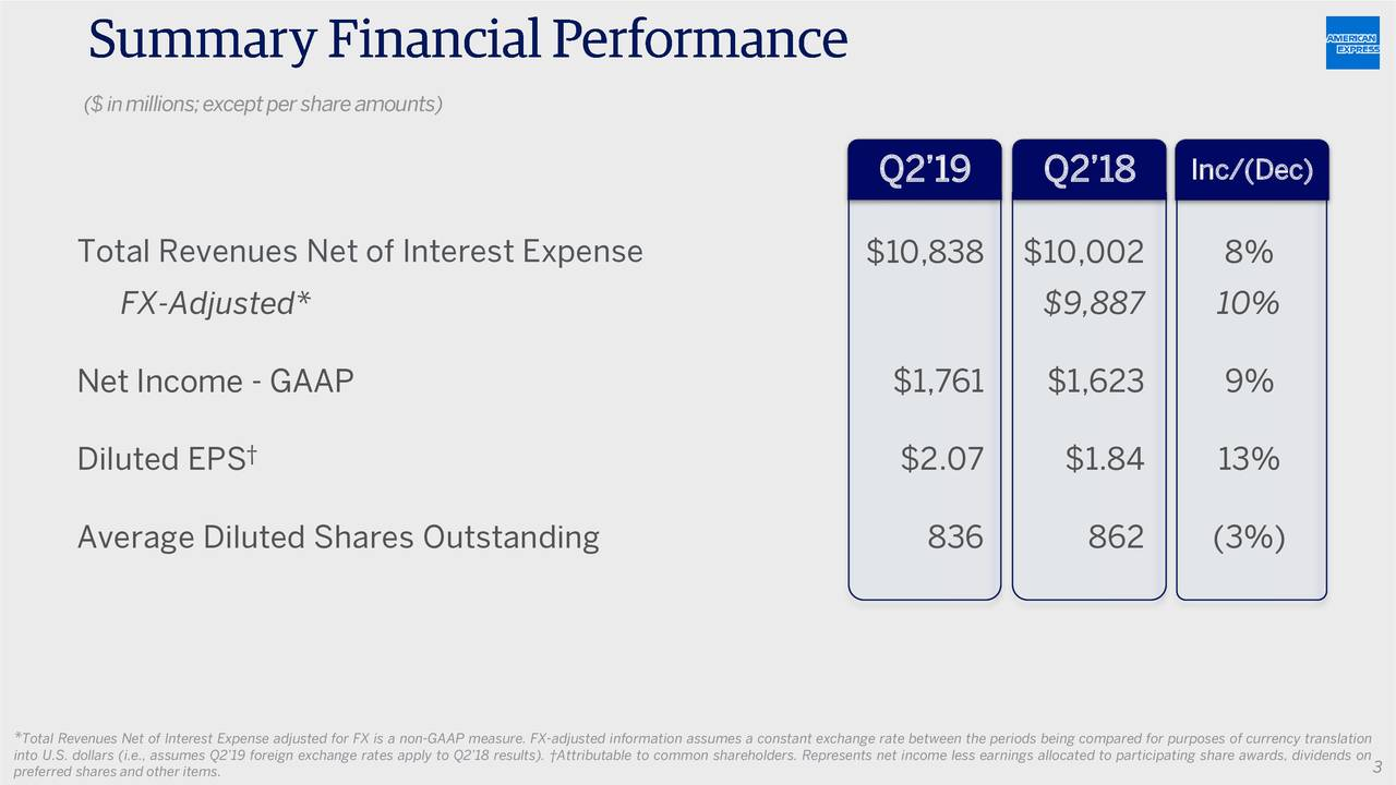 American Express Company 2019 Q2 - Results - Earnings Call