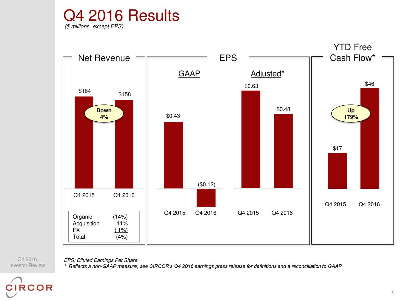 ($ millions, except EPS) YTD Free Net Revenue EPS Cash Flow* GAAP Adjusted* $0.63 $46 $164 $158 Down $0.48 Up $0.43 4% 179% $17 ($0.12) Q4 2015 Q4 2016 Q4 2015 Q4 2016 Q4 2015 Q4 2016 Q4 2015 Q4 2016 Organic (14%) Acquisition 11% FX ( 1%) Total (4%) Q4 2016 EPS: Diluted Earnings Per Share Investor Review * Reflects a non-GAAP measure, see CIRCORs Q4 2016 earnings press release for definitions and a reconciliation to GAAP 3