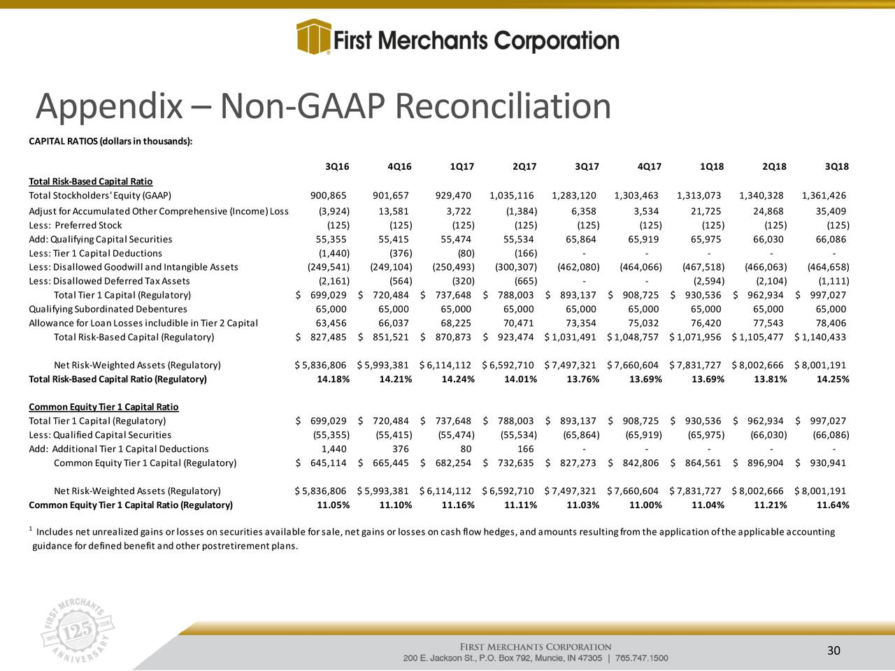 First Merchants Corporation 2018 Q3