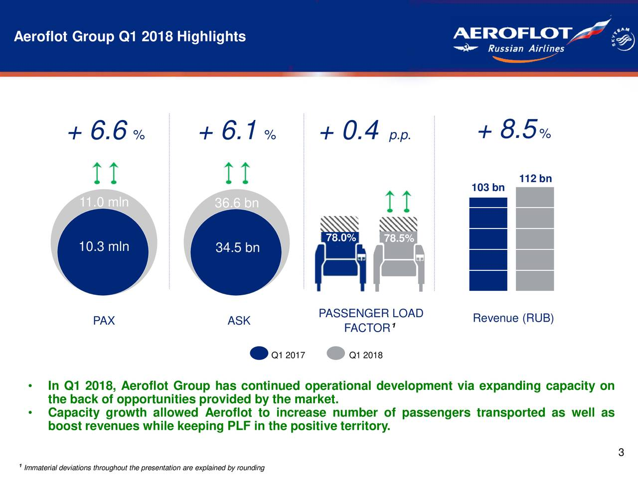 + 6.6 % + 6.1 % + 0.4 p.p. + 8.5 % 103 bn 112 bn 11.0 mln 36.6 bn 78.0% 78.5% 10.3 mln 34.5 bn PAX ASK PASSENGER LOAD Revenue (RUB) FACTOR ¹ Q1 2017 Q1 2018 • In Q1 2018, Aeroflot Group has continued operational development via expanding capacity on the back of opportunities provided by the market. • Capacity growth allowed Aeroflot to increase number of passengers transported as well as boost revenues while keeping PLF in the positive territory. 3 Immaterial deviations throughout the presentation are explained by rounding