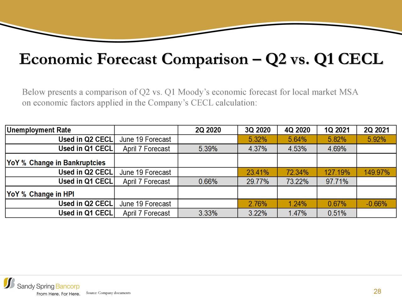Comparación de pronóstico económico - Q2 vs. Q1 CECL