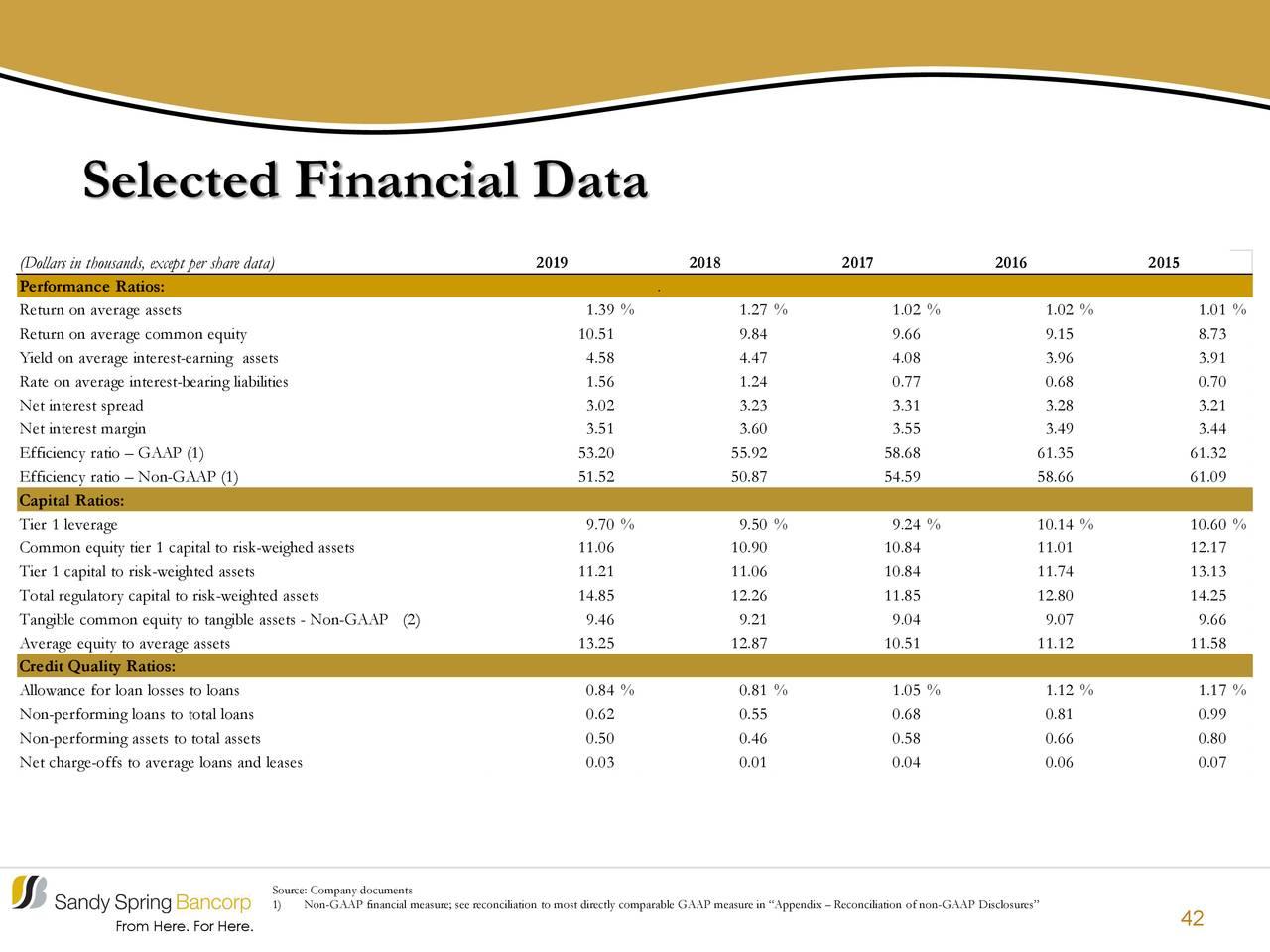 Datos financieros seleccionados