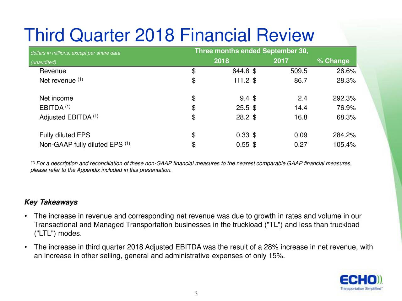 """dollars in millions, except per share data Three months ended September 30, (unaudited) 2018 2017 % Change Revenue $ 644.8 $ 509.5 26.6% (1) Net revenue $ 111.2 $ 86.7 28.3% Net income $ 9.4 $ 2.4 292.3% (1) EBITDA $ 25.5 $ 14.4 76.9% Adjusted EBITDA (1) $ 28.2 $ 16.8 68.3% Fully diluted EPS $ 0.33 $ 0.09 284.2% Non-GAAP fully diluted EPS (1) $ 0.55 $ 0.27 105.4% (1For a description and reconciliation of these non-GAAP financial measures to the nearest comparable GAAP financial measures, please refer to the Appendix included in this presentation. Key Takeaways • The increase in revenue and corresponding net revenue was due to growth in rates and volume in our Transactional and Managed Transportation businesses in the truckload (""""TL"""") and less than truckload (""""LTL"""") modes. • The increase in third quarter 2018 Adjusted EBITDA was the result of a 28% increase in net revenue, with an increase in other selling, general and administrative expenses of only 15%. 3 3"""
