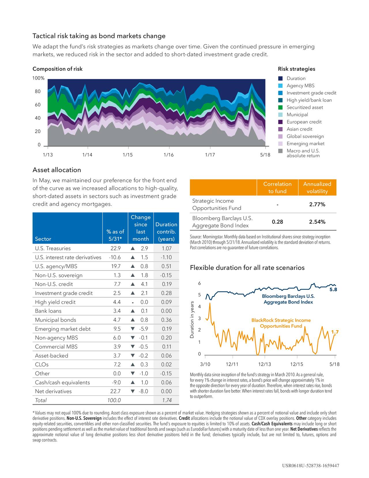 We adapt the fund's risk strategies as markets change over time. Given the continued pressure in emerging markets, we reduced risk in the sector and added to short-dated investment grade credit. Composition of risk Risk strategies 100% Duration Agency MBS 80 Investment grade credit 60 High yield/bank loand Securitized asset Municipal 40 European credit Asian credit 20 Global sovereign 0 Emerging market Macro and U.S. 1/13 1/14 1/15 1/16 1/17 5/18 absolute return Asset allocation In May, we maintained our preference for the front end Correlation Annualized of the curve as we increased allocations to high-quality, to fund volatility short-dated assets in sectors such as investment grade Strategic Income credit and agency mortgages. Opportunities Fund - 2.77% Change Bloomberg Barclays U.S. 0.28 2.54% since Duration Aggregate Bond Index % as of last contrib. Sector 5/31* month (years) Source:Morningstar.MonthlydatabasedonInstitutionalsharessincestrategyinception (March2010)through5/31/18.Annualizedvolatilityisthestandarddeviationof returns. U.S. Treasuries 22.9 ▲ 2.9 1.07 Pastcorrelationsarenoguaranteeof future correlations. U.S. interest rate derivatives -10.6 ▲ 1.5 -1.10 U.S. agency/MBS 19.7 ▲ 0.8 0.51 Flexible duration for all rate scenarios Non-U.S. sovereign 1.3 ▲ 1.8 -0.15 Non-U.S. credit 7.7 ▲ 4.1 0.19 6 ▯▯8 Investment grade credit 2.5 ▲ 2.1 0.28 5 Bloomberg Barclays U.S. High yield credit 4.4 0.0 0.09 s Aggregate Bond Index - 4 Bank loans 3.4 ▲ 0.1 0.00 Municipal bonds 4.7 ▲ 0.8 0.36 3 BlackRock Strategic Income Opportunities Fund Emerging market debt 9.5 ▼ -5.9 0.19 a2ion in year 1▯▯ Non-agency MBS 6.0 ▼ -0.1 0.20 Dur 1 Commercial MBS 3.9 ▼ -0.5 0.11 0 Asset-backed 3.7 ▼ -0.2 0.06 ▲ 3/10 12/11 12/13 12/15 5/18 CLOs 7.2 0.3 0.02 Other 0.0 ▼ -1.0 -0.15 Monthlydatasinceinceptionof thefund'sstrategyinMarch2010.Asageneralrule, forevery1%changeininterestrates,abond'spricewillchangeapproximately1%in Cash/cash equivalents -9.0 ▲ 1.0 0.06 theoppositedirectionforeveryyea