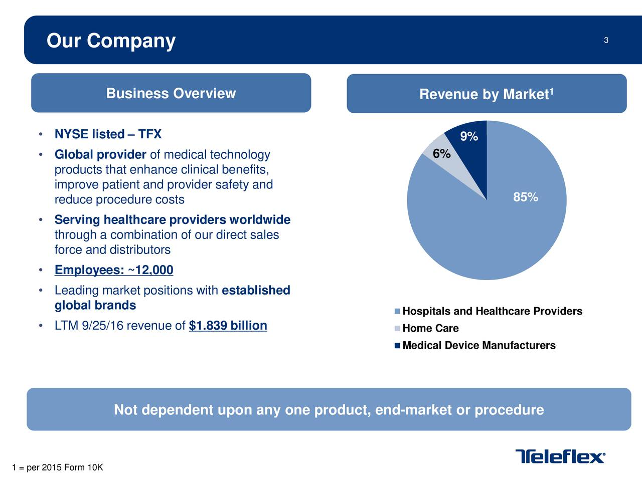 Our Company Business Overview Revenue by Market 1 NYSE listed  TFX 9% Global provider of medical technology 6% products that enhanceclinical benefits, improve patient and provider safety and reduce procedure costs 85% Serving healthcare providers worldwide through a combinationof our direct sales force and distributors Employees: ~12,000 Leading market positions withestablished global brands Hospitals and Healthcare Providers LTM 9/25/16 revenue of$1.839 billion Home Care Medical Device Manufacturers Not dependent upon any one product, end-market or procedure 1 = per 2015 Form 10K