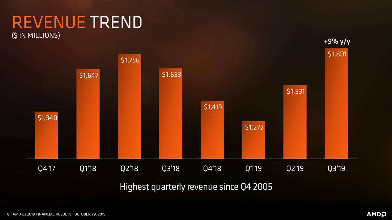 AMD Stock Price Could...