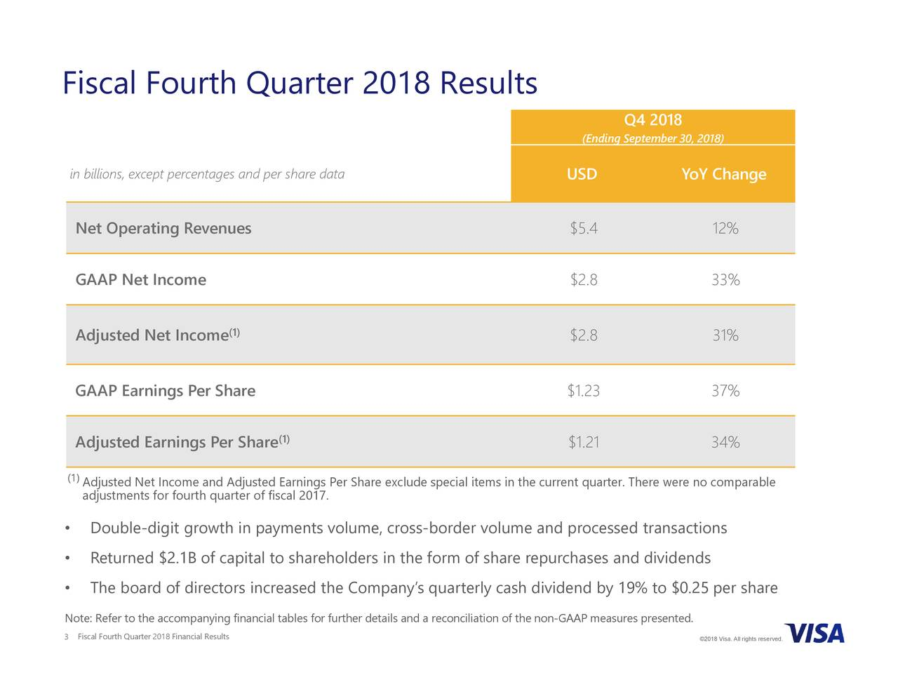 34% ©2018 Visa. All rights reserved. YoY Change Q4 2018 er. There were no comparable (Ending September 30, 2018) USD $5.4 $2.8 $2.8 $1.23 $1.21 processed transactions ividend by 19% to $0.25 per share repurchases and dividends cial items in the current quart tails and a reconciliation of the non-GAAP measures presented. reholders in the form of share (1) (1) inancial tables for further de tages and per share data 2018 Financial Results DoublRetuThe board of directors increased the Company's quarterly cash d Adjusted Net Income andFiscal Fourth Quarterr Share exclude spe in billions, except percennuescoeGAAP EarAdjus(1) Earn•ngs •er •hareNo3e: Refer to the accompanying f Fiscal Fourth Quarter 2018 Results