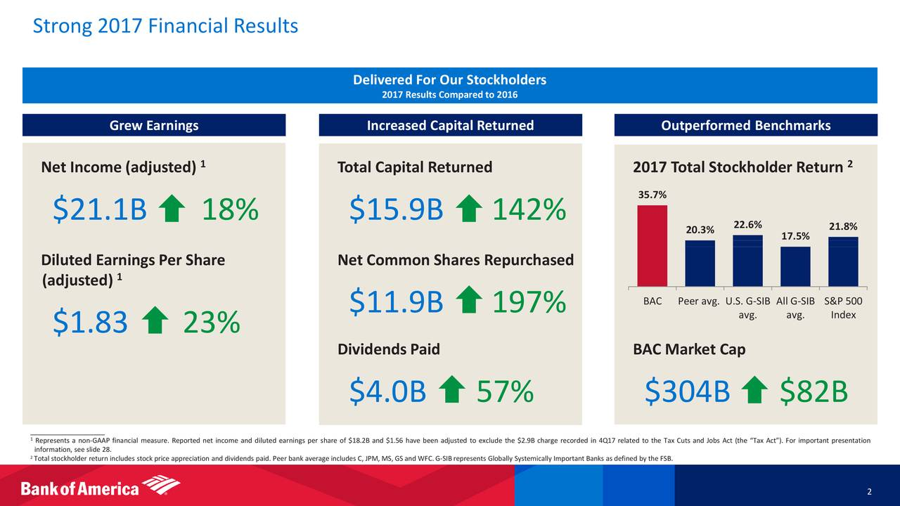 Allen Capital Group LLC Purchased $682000 in Bank of America (BAC) Shares