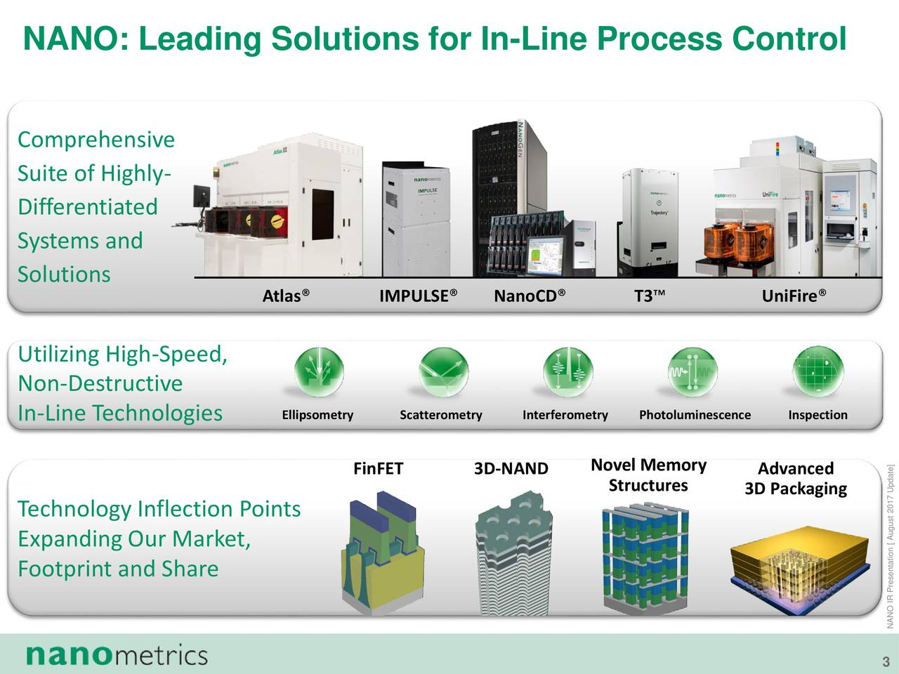 Comprehensive Suite of Highly- Differentiated Systems and Solutions Atlas IMPULSE NanoCD T3 UniFire Utilizing High-Speed, Non-Destructive In-Line Technologies Ellipsometry Scatterometry InterferometrPhotoluminescenceInspection FinFET 3D-NAND Novel Memory Advanced Structures 3D Packaging Technology Inflection Points Expanding Our Market, Footprint and Share NANO IR Presentation [ August 2017 Update]
