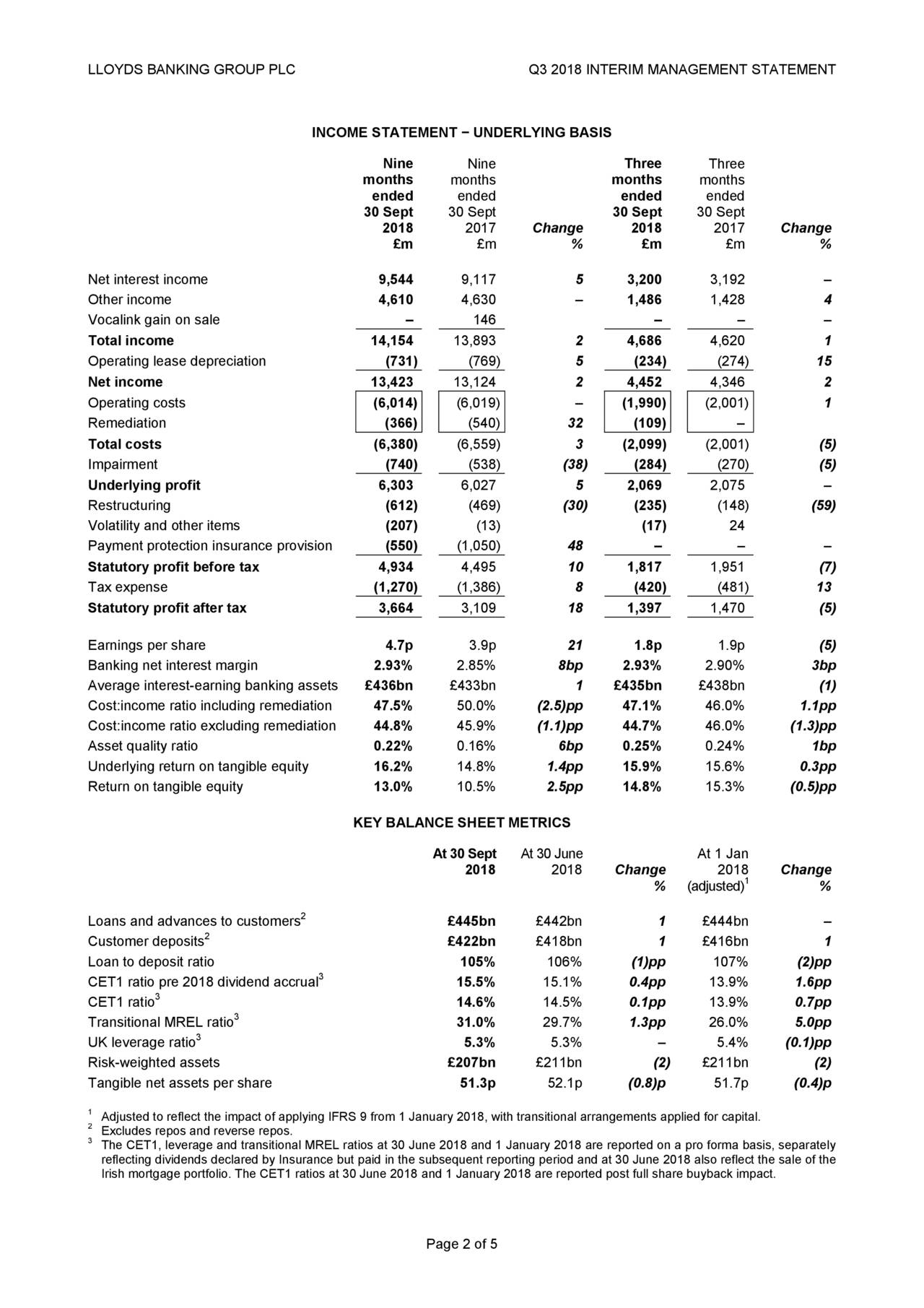 INCOME STATEMENT − UNDERLYING BASIS Nine Nine Three Three months months months months ended ended ended ended 30 Sept 30 Sept 30 Sept 30 Sept 2018 2017 Change 2018 2017 Change £m £m % £m £m % Net interest income 9,544 9,117 5 3,200 3,192 – Other income 4,610 4,630 – 1,486 1,428 4 Vocalink gain on sale – 146 – – – Total income 14,154 13,893 2 4,686 4,620 1 Operating lease depreciation (731) (769) 5 (234) (274) 15 Net income 13,423 13,124 2 4,452 4,346 2 Operating costs (6,014) (6,019) – (1,990) (2,001) 1 Remediation (366) (540) 32 (109) – Total costs (6,380) (6,559) 3 (2,099) (2,001) (5) Impairment (740) (538) (38) (284) (270) (5) Underlying profit 6,303 6,027 5 2,069 2,075 – Restructuring (612) (469) (30) (235) (148) (59) Volatility and other items (207) (13) (17) 24 Payment protection insurance provision (550) (1,050) 48 – – – Statutory profit before tax 4,934 4,495 10 1,817 1,951 (7) Tax expense (1,270) (1,386) 8 (420) (481) 13 Statutory profit after tax 3,664 3,109 18 1,397 1,470 (5) Earnings per share 4.7p 3.9p 21 1.8p 1.9p (5) Banking net interest margin 2.93% 2.85% 8bp 2.93% 2.90% 3bp Average interest-earning banking assets £436bn £433bn 1 £435bn £438bn (1) Cost:income ratio including remediation 47.5% 50.0% (2.5)pp 47.1% 46.0% 1.1pp Cost:income ratio excluding remediation 44.8% 45.9% (1.1)pp 44.7% 46.0% (1.3)pp Asset quality ratio 0.22% 0.16% 6bp 0.25% 0.24% 1bp Underlying return on tangible equity 16.2% 14.8% 1.4pp 15.9% 15.6% 0.3pp Return on tangible equity 13.0% 10.5% 2.5pp 14.8% 15.3% (0.5)pp KEY BALANCE SHEET METRICS At 30 Sept At 30 June At 1 Jan 2018 2018 Change 20181 Change % (adjusted) % Loans and advances to customers2 £445bn £442bn 1 £444bn – 2 Customer deposits £422bn £418bn 1 £416bn 1 Loan to deposit ratio 105% 106% (1)pp 107% (2)pp 3 CET1 ratio pre 2018 dividend accrual 15.5% 15.1% 0.4pp 13.9% 1.6pp CET1 ratio3 14.6% 14.5% 0.1pp 13.9% 0.7pp 3 Transitional MREL ratio 31.0% 29.7% 1.3pp 26.0% 5.0pp UK leverage ratio 5.3% 5.3% – 5.4% (0.1)pp Risk-we