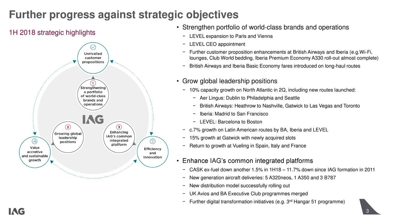 • Strengthen portfolio of world-class brands and operations 1H 2018 strategic highlights − LEVEL expansion to Paris and Vienna − LEVEL CEO appointment − Further customer proposition enhancements at British Airways and Iberia (e.g.Wi-Fi, lounges, Club World bedding, Iberia Premium EconomyA330 roll-out almost complete) − British Airways and Iberia Basic Economy fares introduced on long-haul routes • Grow global leadership positions − 10% capacity growth on North Atlantic in 2Q, including new routes launched: − Aer Lingus: Dublin to Philadelphia and Seattle − British Airways: Heathrow to Nashville, Gatwick to Las Vegas and Toronto − Iberia: Madrid to San Francisco − LEVEL: Barcelona to Boston − c.7% growth on Latin American routes by BA, Iberia and LEVEL − 15% growth at Gatwick with newly acquired slots − Return to growth at Vueling in Spain, Italy and France • Enhance IAG's common integrated platforms − CASK ex-fuel down another 1.5% in 1H18 – 11.7% down since IAG formation in 2011 − New generation aircraft deliveries: 5 A320neos, 1 A350 and 3 B787 − New distribution model successfully rolling out − UK Avios and BA Executive Club programmes merged rd − Further digital transformation initiatives (e.g. 3 Hangar 51 programme) 3