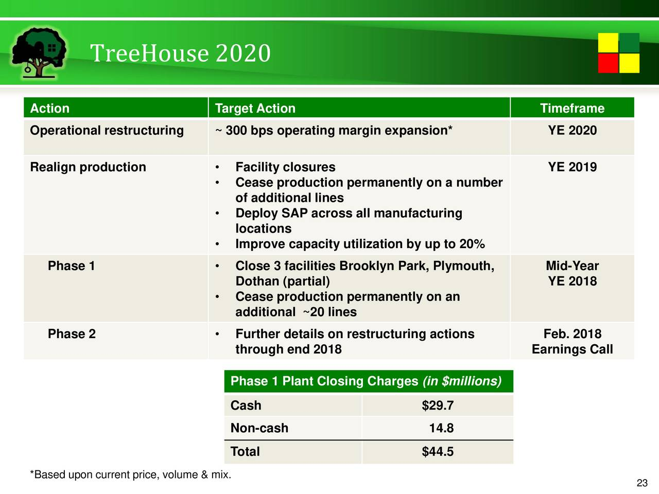 treehouse foods 3 year analysis Treehouse foods stock analysis, treehouse foods valuation, pe ratio long term revenue growth has been strong with a 5 year compounded annual growth of 236.