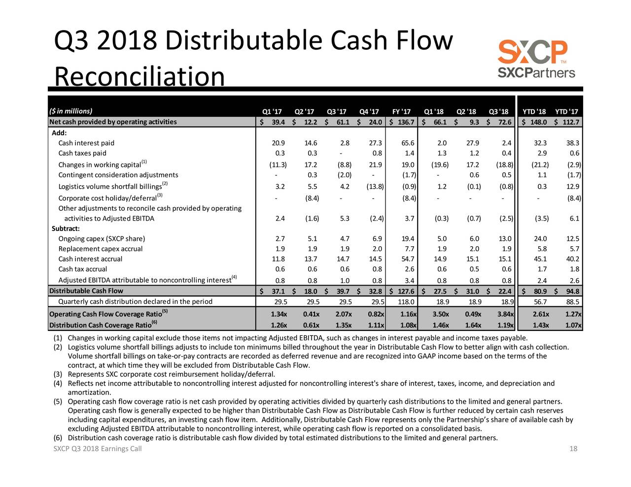 Suncoke Energy Partners 2018 Q3 Results Earnings Call Slides Suncoke Energy Partners L P