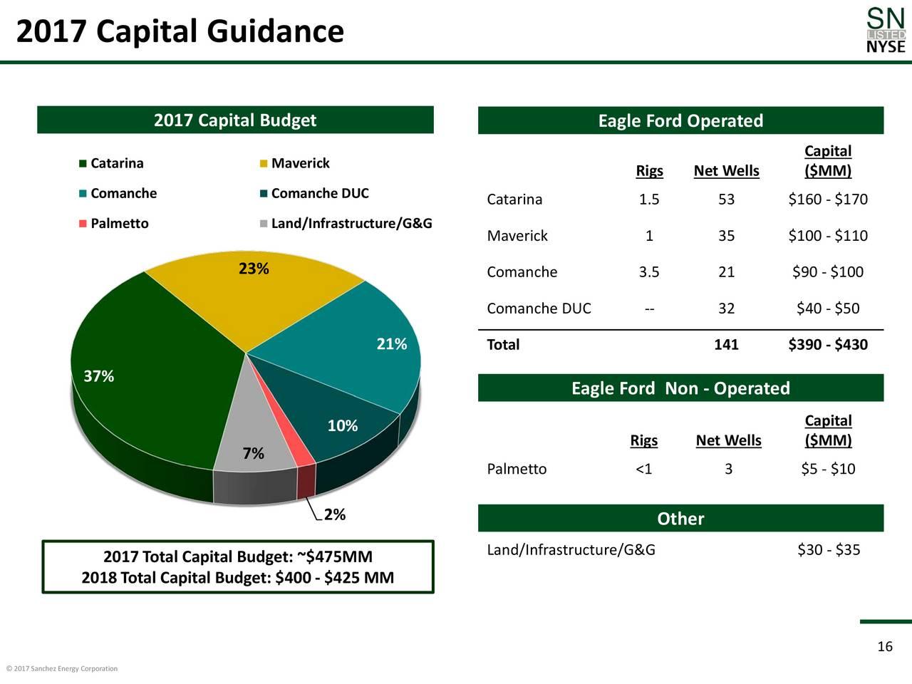 capital budget 1