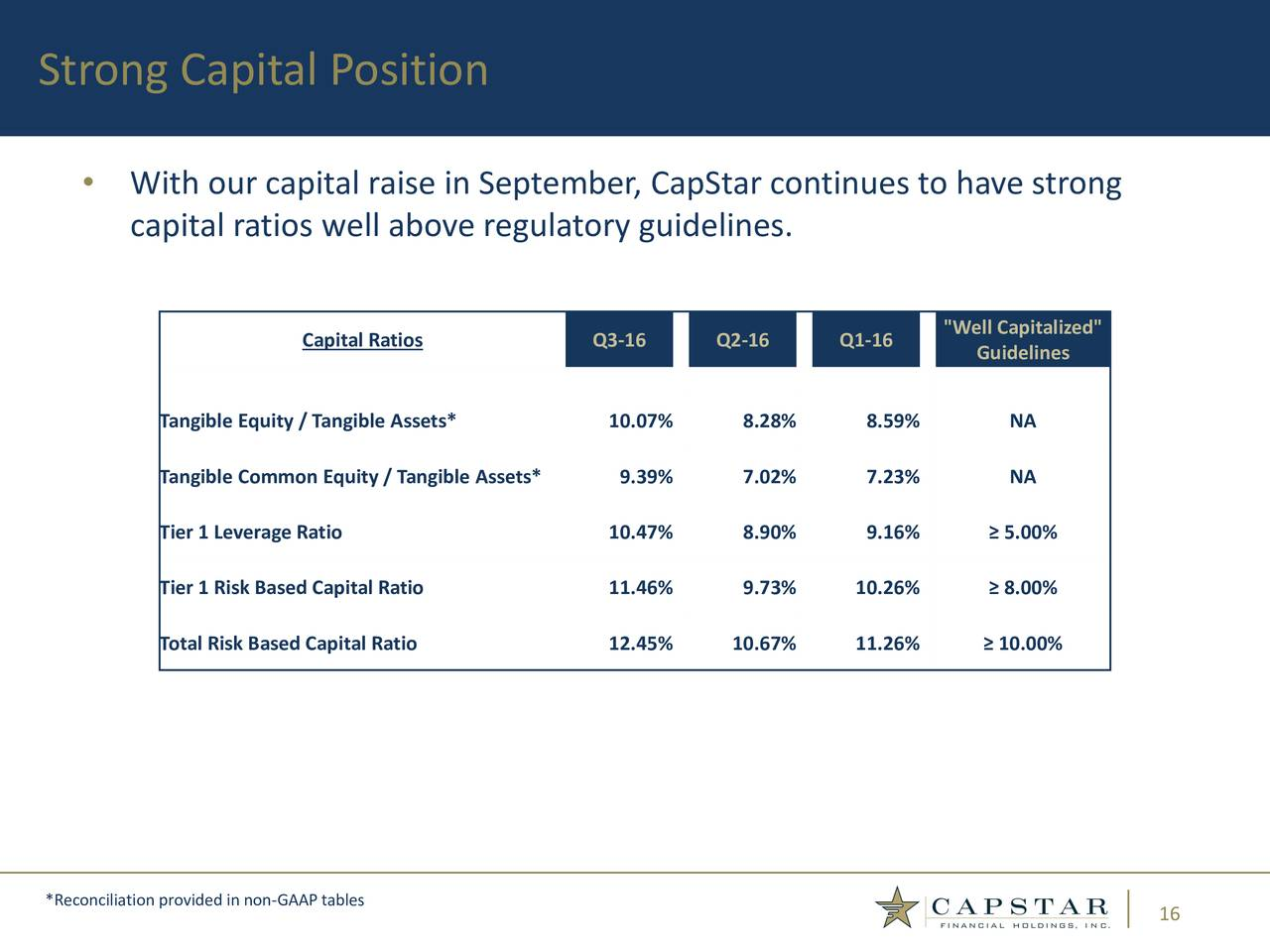 Capstar financial holdings inc ipo