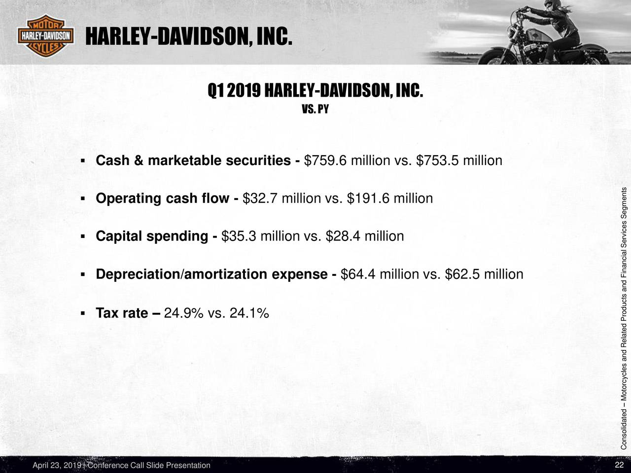 Harley-Davidson, Inc. 2019 Q1 - Results - Earnings Call ...