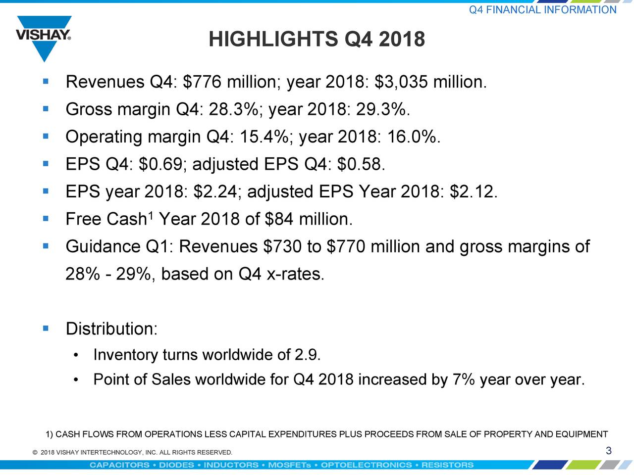 HIGHLIGHTS Q4 2018  Revenues Q4: $776 million; year 2018: $3,035 million.  Gross margin Q4: 28.3%; year 2018: 29.3%.  Operating margin Q4: 15.4%; year 2018: 16.0%.  EPS Q4: $0.69; adjusted EPS Q4: $0.58.  EPS year 2018: $2.24; adjusted EPS Year 2018: $2.12. 1  Free Cash Year 2018 of $84 million.  Guidance Q1: Revenues $730 to $770 million and gross margins of 28% - 29%, based on Q4 x-rates.  Distribution: • Inventory turns worldwide of 2.9. • Point of Sales worldwide for Q4 2018 increased by 7% year over year. 1) CASH FLOWS FROM OPERATIONS LESS CAPITAL EXPENDITURES PLUS PROCEEDS FROM SALE OF PROPERTY AND EQUIPMENT © 2018 VISHAY INTERTECHNOLOGY, INC. ALL RIGHTS RESERVED. 3