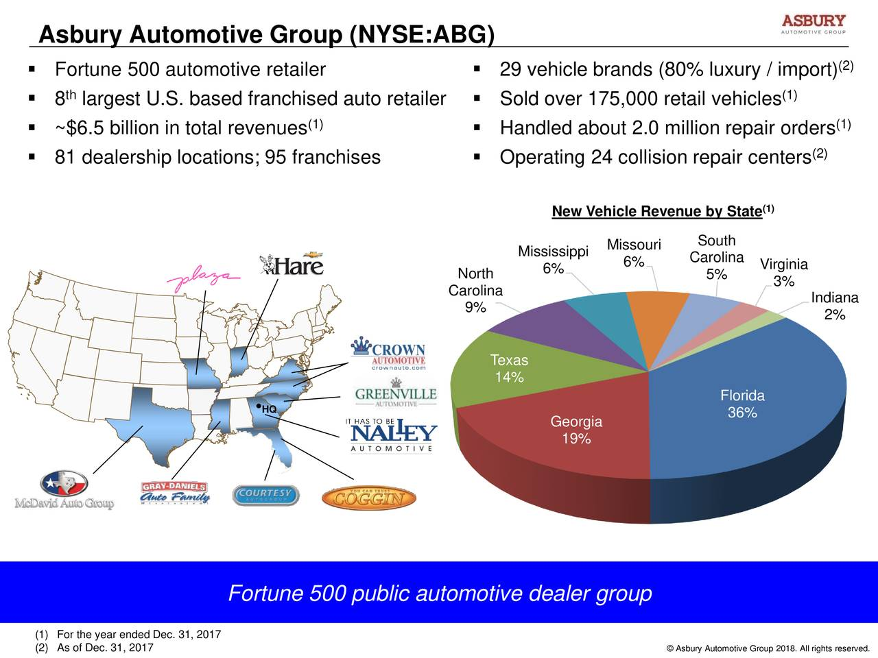  Fortune 500 automotive retailer  29 vehicle brands (80% luxury / import) (2) th (1)  8 largest U.S. based franchised auto retailer  Sold over 175,000 retail vehicles (1) (1)  ~$6.5 billion in total revenues  Handled about 2.0 million repair orders (2)  81 dealership locations; 95 franchises  Operating 24 collision repair centers New Vehicle Revenue by State(1) Missouri South Mississippi 6% Carolina North 6% 5% Virginia Carolina 3% 9% Indiana 2% Texas 14% Florida •HQ 36% Georgia 19% Fortune 500 public automotive dealer group (1) For the year ended Dec. 31, 2017