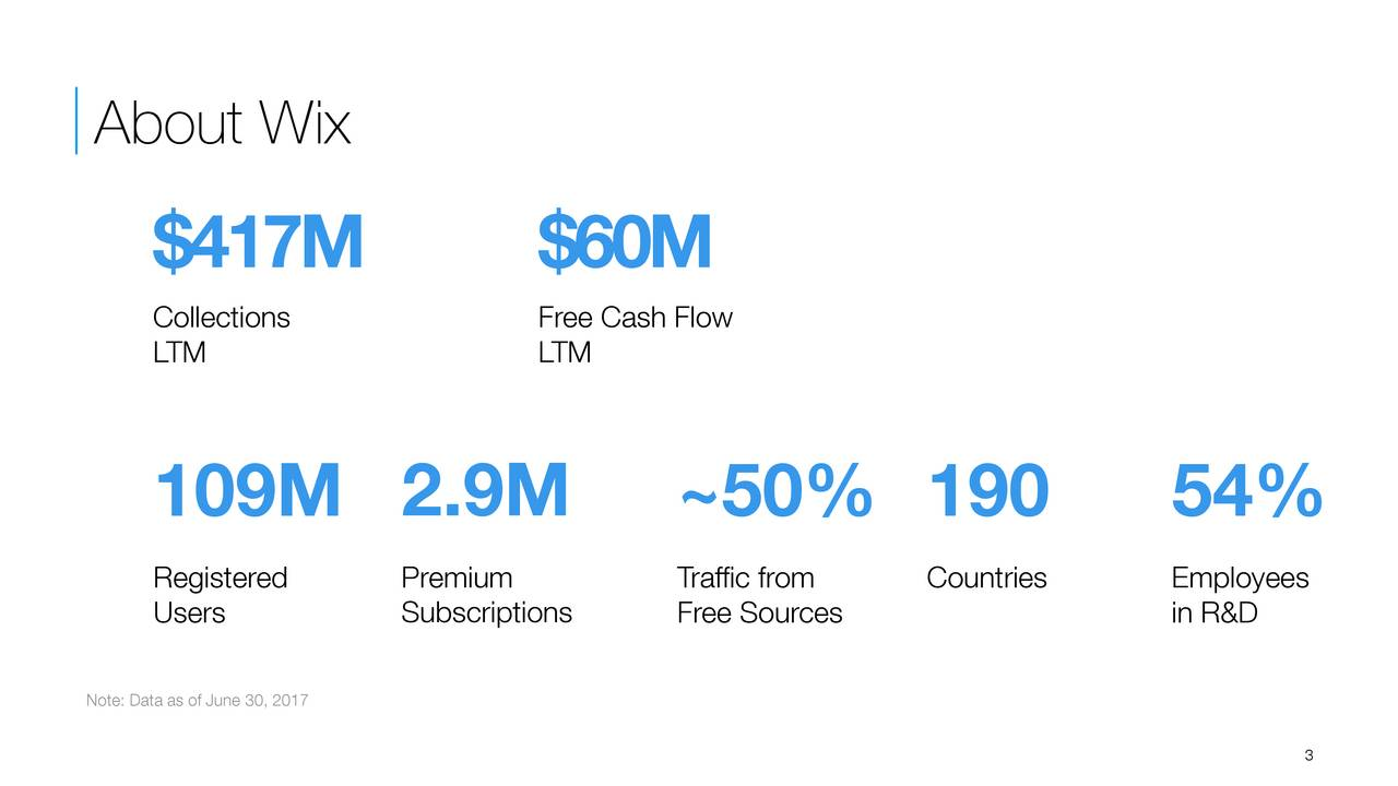 $ 417 M $6 0M LTMlections LTMe Cash Flow 109M 2.9M ~50% 190 54% Registeredremium Traffic fCountriesEmployees Users SubscriptiFree Sources in R&D Note: Data as of June 30, 2017 3
