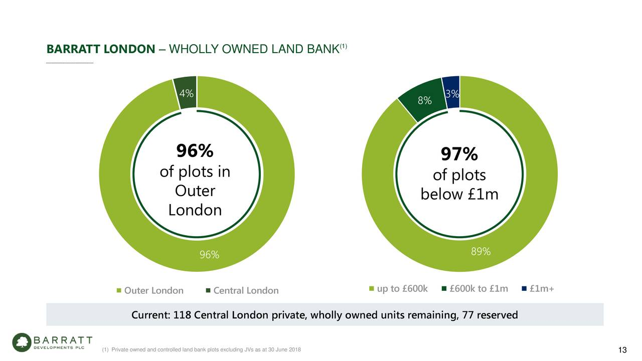 barratt development account information analysis Barratt developments barratt developments is the nation's largest housebuilder, creating great new places to live throughout britain our business is acquiring land, obtaining planning consents and building the highest quality homes in places people aspire to live.