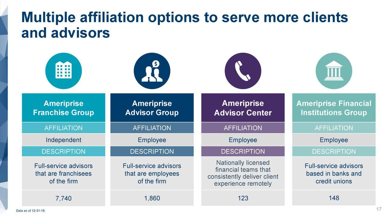 Múltiples opciones de afiliación para atender a más clientes.