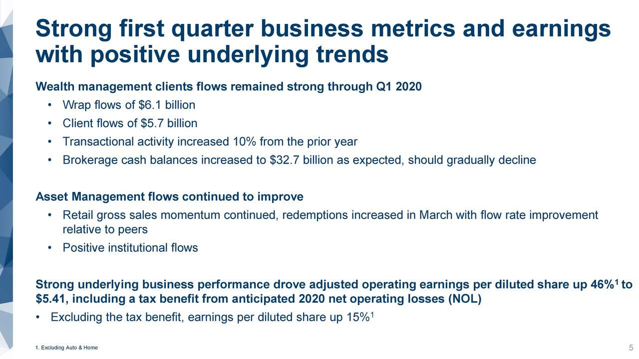 Fuertes métricas comerciales y ganancias del primer trimestre