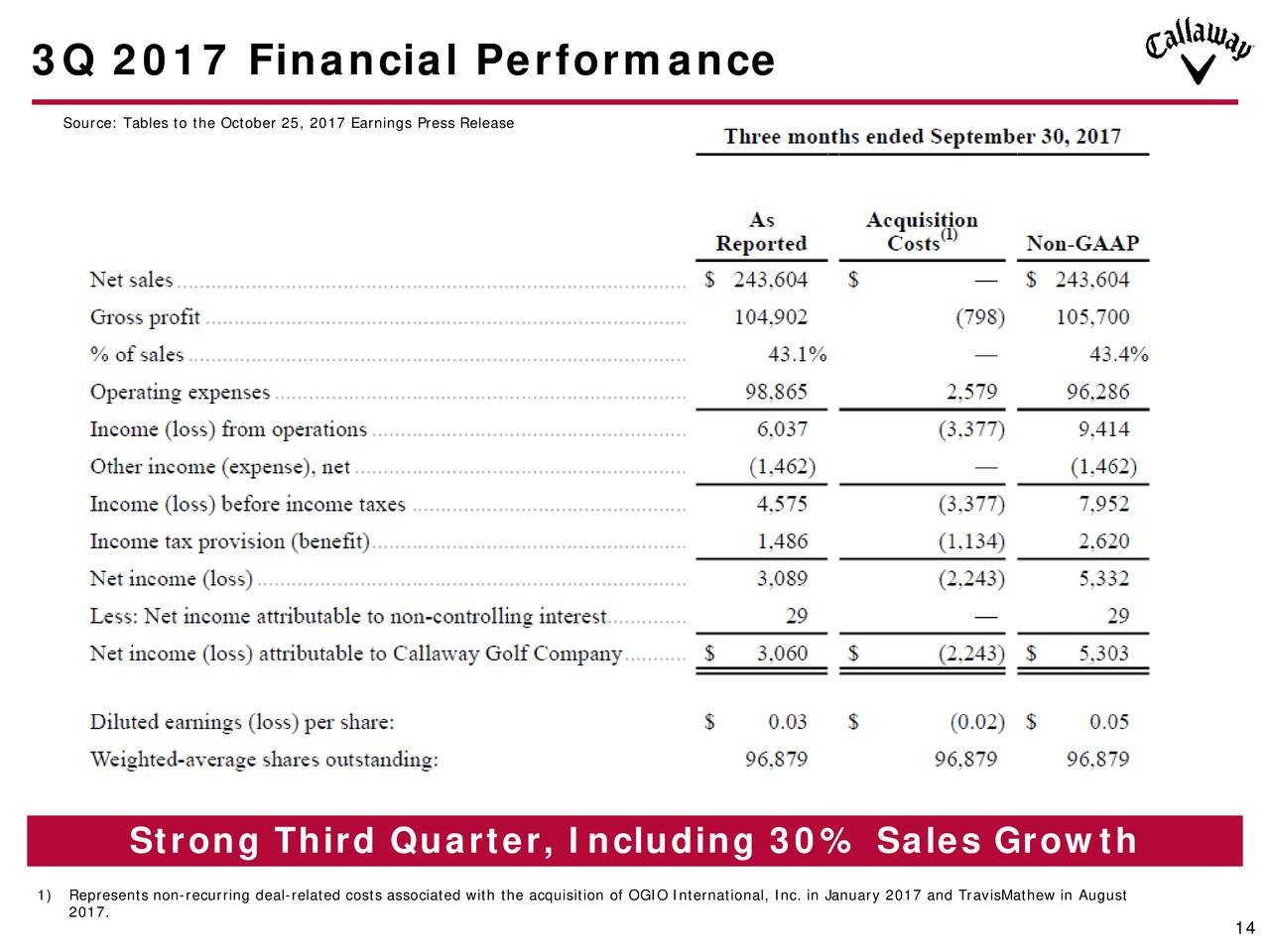an analysis of the strategic direction of callaway golf company The following are today's upgrades for validea's small-cap growth investor model based on the published strategy  callaway golf company  analysis and model.