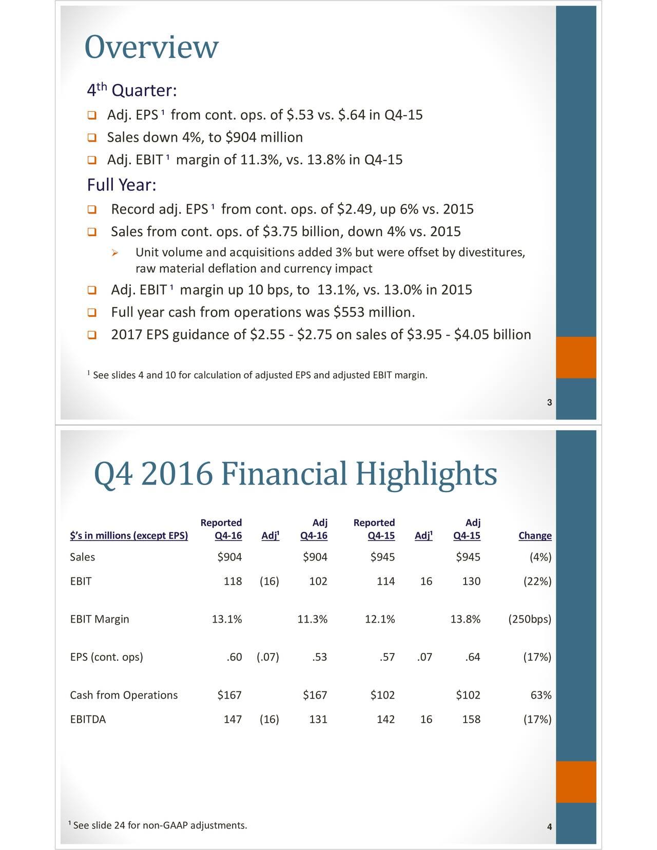 th 4 Quarter: Adj.EPS fromcont.ops.of$.53vs.$.64inQ415 Salesdown4%,to$904million Adj.EBIT marginof11.3%,vs.13.8%inQ415 FullYear: Recordadj.EPS fromcont.ops.of$2.49,up6%vs.2015 Salesfromcont.ops.of$3.75billion,down4%vs.2015 Unitvolumeandacquisitionsadded3%butwereoffsetbydivestitures, rawmaterialdeflationandcurrencyimpact Adj.EBIT marginup10bps,to13.1%,vs.13.0%in2015 Fullyearcashfromoperationswas$553million. 2017EPSguidanceof$2.55 $2.75onsalesof$3.95 $4.05billion 1Seeslides4and10forcalculationofadjustedEPSandadjustedEBITmargin. 3 Q4 2016 Financial Highlights Reported Adj Reported Adj $sinmillions(exceptEPS) Adj Q416 Q415 Adj Q415 Change Sales $904 $904 $945 $945 (4%) EBIT 118 (16) 102 114 16 130 (22%) EBITMargin 13.1% 11.3% 12.1% 13.8% (250bps) EPS(cont.ops) .60 (.07) .53 .57 .07 .64 (17%) CashfromOperations $167 $167 $102 $102 63% EBITDA 147 (16) 131 142 16 158 (17%) Seeslide24fornonGAAPadjustments. 4