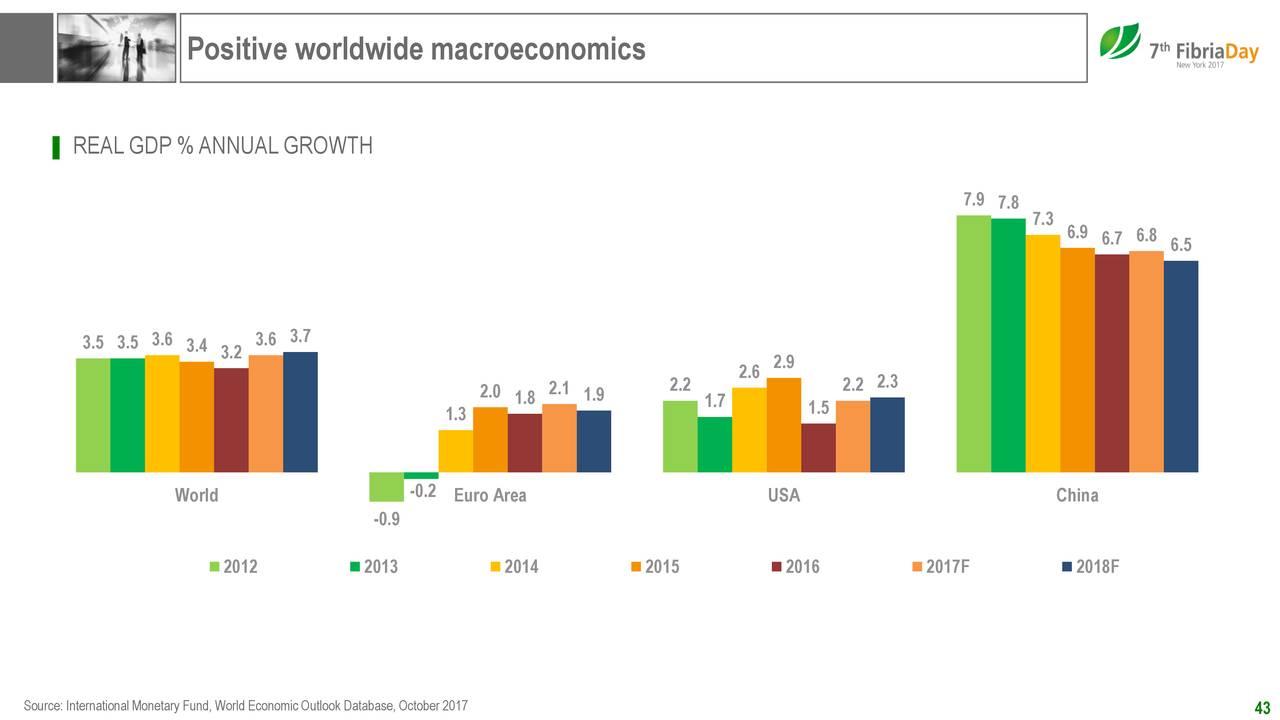 macroeconomics gdp