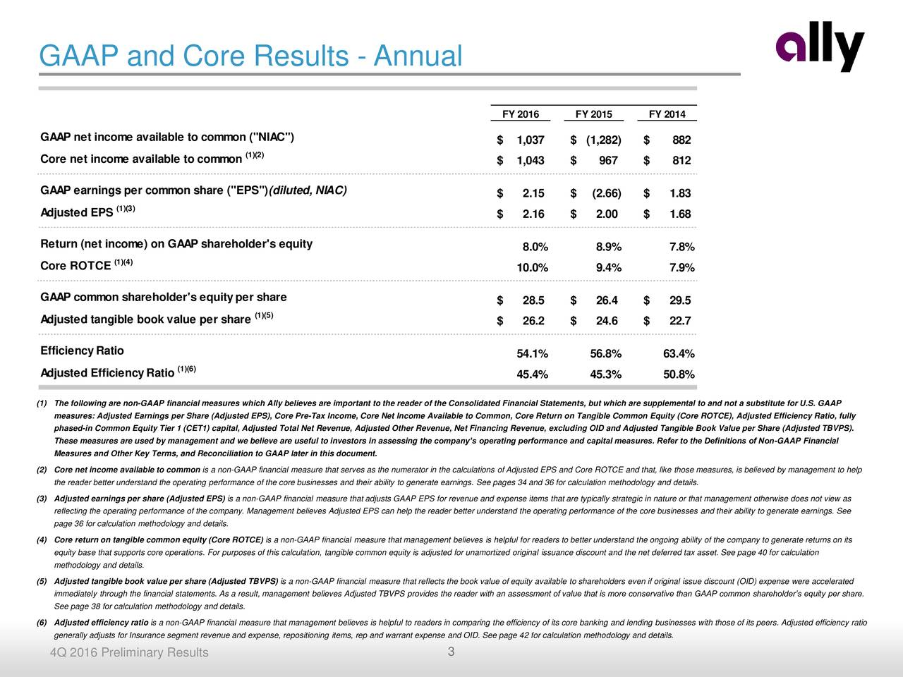 "FY 2016 FY 2015 FY 2014 GAAP net income available to common (""NIAC"") $ 1,037 $ (1,282) $ 882 (1)(2) Core net income available to common $ 1,043 $ 967 $ 812 GAAP earnings per common share (""EPS"")(diluted, NIAC) $ 2.15 $ (2.66) $ 1.83 (1)(3) Adjusted EPS $ 2.16 $ 2.00 $ 1.68 Return (net income) on GAAP shareholder's equity 8.0% 8.9% 7.8% (1)(4) Core ROTCE 10.0% 9.4% 7.9% GAAP common shareholder's equityper share $ 28.5 $ 26.4 $ 29.5 Adjusted tangible book value per share (1)(5) $ 26.2 $ 24.6 $ 22.7 EfficiencyRatio 54.1% 56.8% 63.4% Adjusted EfficiencyRatio (1)(6) 45.4% 45.3% 50.8% (1) The following are non-GAAP financial measures which Ally believes are important to the reader of the Consolidated Financial Statements, but which are supplemental to and not a substitute for U.S. GAAP measures: Adjusted Earnings per Share (Adjusted EPS), Core Pre-Tax Income, Core Net Income Available to Common, Core Return on Tangible Common Equity (Core ROTCE), Adjusted Efficiency Ratio, fully phased-in Common Equity Tier 1 (CET1) capital, Adjusted Total Net Revenue, Adjusted Other Revenue, Net Financing Revenue, excluding OID and Adjusted Tangible Book Value per Share (Adjusted TBVPS). These measures are used by management and we believe are useful to investors in assessing the companys operating performance and capital measures. Refer to the Definitions of Non-GAAP Financial Measures and Other Key Terms, and Reconciliation to GAAP later in this document. (2) Core net income available to common is a non-GAAP financial measure that serves as the numerator in the calculations of Adjusted EPS and Core ROTCE and that, like those measures, is believed by management to help the reader better understand the operating performance of the core businesses and their ability to generate earnings. See pages 34 and 36 for calculation methodology and details. (3) Adjusted earnings per share (Adjusted EPS) is a non-GAAP financial measure that adjusts GAAP EPS for revenue and expense items that are typically strategic in nature or that management otherwise does not view as reflecting the operating performance of the company. Management believes Adjusted EPS can help the reader better understand the operating performance of the core businesses and their ability to generate earnings. See page 36 for calculation methodology and details. (4) Core return on tangible common equity (Core ROTCE) is a non-GAAP financial measure that management believes is helpful for readers to better understand the ongoing ability of the company to generate returns on its equity base that supports core operations. For purposes of this calculation, tangible common equity is adjusted for unamortized original issuance discount and the net deferred tax asset. See page 40 for calculation methodology and details. (5) Adjusted tangible book value per share (Adjusted TBVPS) is a non-GAAP financial measure that reflects the book value of equity available to shareholders even if original issue discount (OID) expense were accelerated immediately through the financial statements. As a result, management believes Adjusted TBVPS provides the reader with an assessment of value that is more conservative than GAAP common shareholders equity per share. See page 38 for calculation methodology and details. (6) Adjusted efficiency ratio is a non-GAAP financial measure that management believes is helpful to readers in comparing the efficiency of its core banking and lending businesses with those of its peers. Adjusted efficiency ratio generally adjusts for Insurance segment revenue and expense, repositioning items, rep and warrant expense and OID. See page 42 for calculation methodology and details. 4Q 2016 Preliminary Results 3"