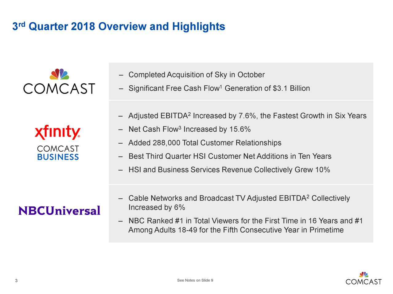 – Completed Acquisition of Sky in October – Significant Free Cash Flow Generation of $3.1 Billion – Adjusted EBITDA 2 Increased by 7.6%, the Fastest Growth in Six Years – Net Cash Flow Increased by 15.6% – Added 288,000 Total Customer Relationships – Best Third Quarter HSI Customer Net Additions in Ten Years – HSI and Business Services Revenue Collectively Grew 10% – Cable Networks and Broadcast TV Adjusted EBITDA Collectively Increased by 6% – NBC Ranked #1 in Total Viewers for the First Time in 16 Years and #1 Among Adults 18-49 for the Fifth Consecutive Year in Primetime 3 See Notes on Slide 9