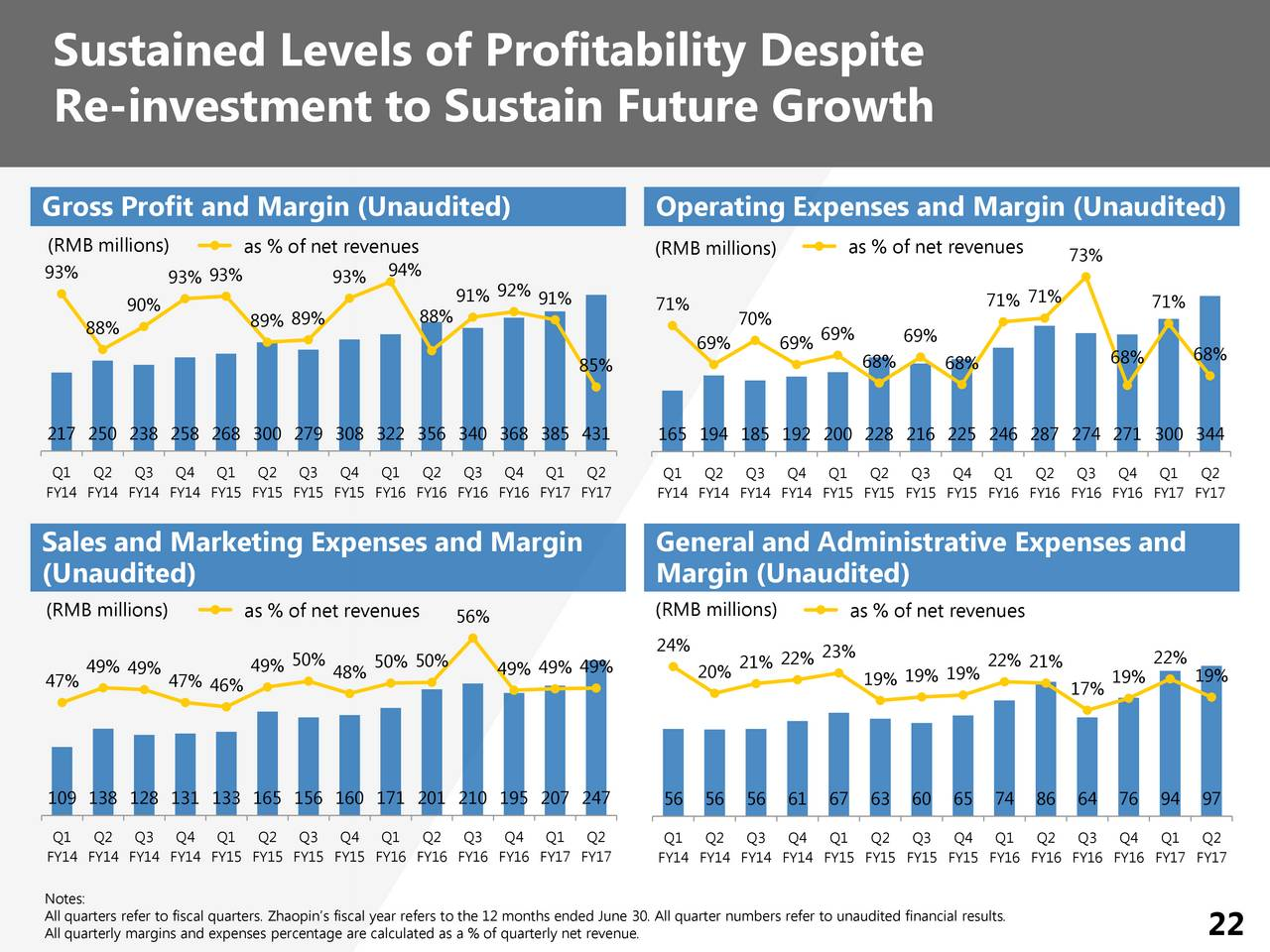 investment and net operating profit Gross profit, operating profit and net profits are all closely related but they are distinct financial measurements at three different levels operating profit does not include profit earned on any investment to calculate 'operating profit' one should properly understand what items of income.