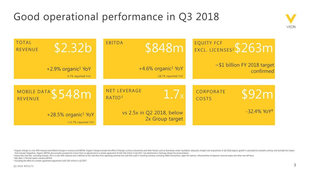 TOTAL EBITDA EQUITY FCF 2 REVENUE $2.32b $848m EXCL. LICENSES $263m 1 1 ~$1 billion FY 2018 target +2.9% organic YoY +4.6% organic YoY confirmed -5.7% reported YoY -18.7% reported YoY MOBILE DATA NET LEVERAGE CORPORATE $548m 3 1.7 X $92m REVENUE RATIO COSTS -32.4% YoY +28.5% organic YoY vs 2.5x in Q2 2018, below +13.7% reported YoY 2x Group target Organic change is a non-IFRS measure and reflects changes in revenue and EBITDA. Organic change excludes the effect of foreign currency movements and other factors, such as businesses under liquidation, disposals, mergers and acquisitions. In Q3 2018 organic growth is calculated at constant currency and excludes the impact Equity free cash flow excluding licenses. This is a non-IFRS measure and is defined as free cash flow from operating activities less cash flow used in investing activities, excluding M&A transactions, capex for licenses, inflow/outflow of deposits, financial assets and other one-off items Excluding the effect of a vendor agreement adjustment (USD 106 million) in Q3 2017 3 Q3 2018 RESULTS