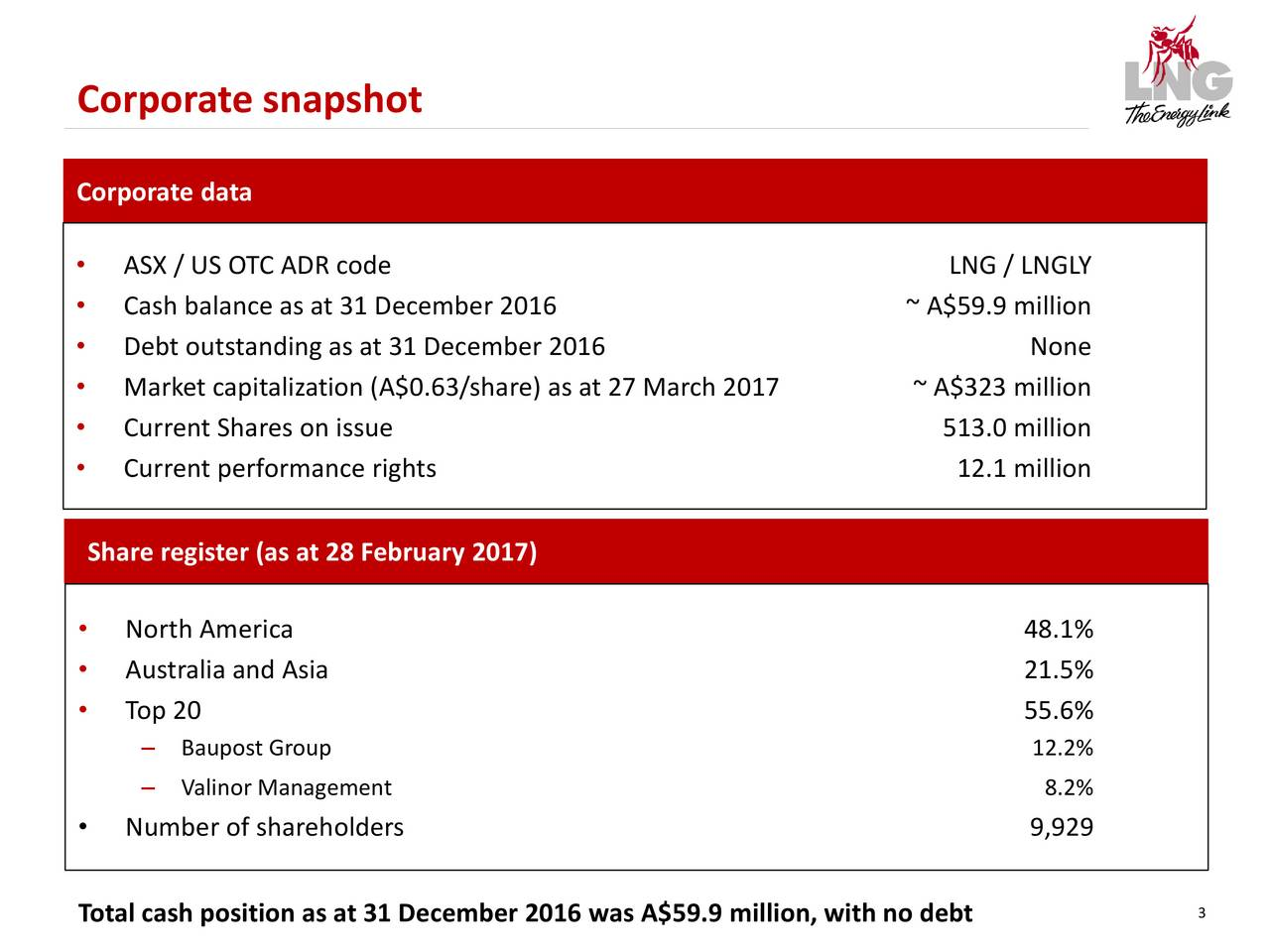 Corporate data ASX / US OTC ADR code LNG / LNGLY Cash balance as at 31 December 2016 ~ A$59.9 million Debt outstanding as at 31 December 2016 None Market capitalization (A$0.63/share) as at 27 March 2017 ~ A$323 million Current Shares on issue 513.0 million Current performance rights 12.1 million Share register (as at 28 February 2017) North America 48.1% Australia and Asia 21.5% Top 20 55.6% Baupost Group 12.2% ValinorManagement 8.2% Number of shareholders 9,929 Total cash position as at 31 December 2016 was A$59.9 million, with no debt 3