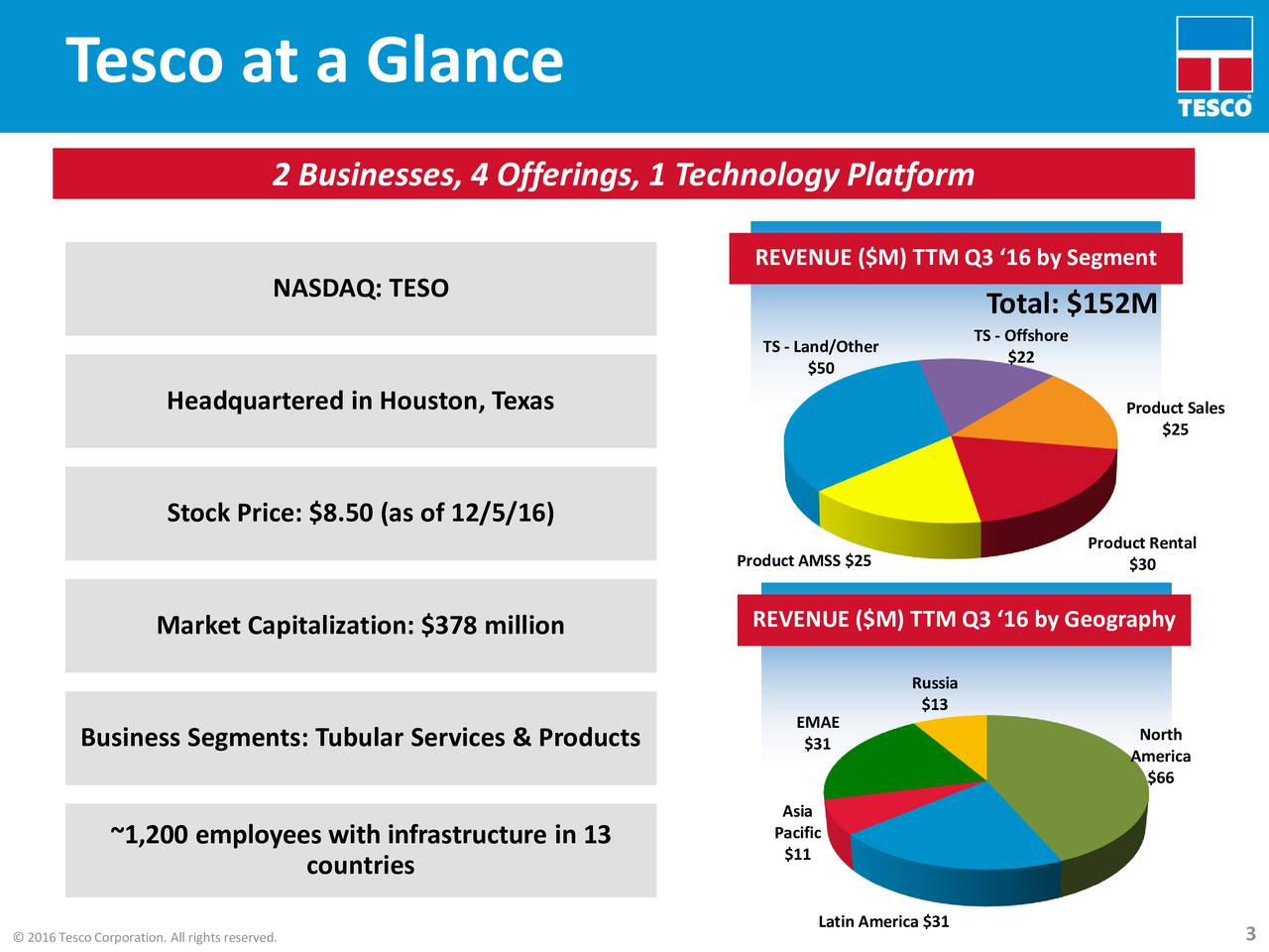 2 Businesses, 4 Offerings, 1 Technology Platform REVENUE ($M) TTM Q3 16 by Segment NASDAQ: TESO Total: $152M TS - Land/Other TS - Offshore $50 $22 Headquartered in Houston, Texas Product Sales $25 Stock Price: $8.50 (as of 12/5/16) Product AMSS $25 Product Rental $30 Market Capitalization: $378 million REVENUE ($M) TTM Q3 16 by Geography Russia EMAE $13 Business Segments: Tubular ServTotal: $183Mcts $31 North America $66 Asia ~1,200 employees with infrastructure in 13 Pacific $11 countries Latin America $31 3