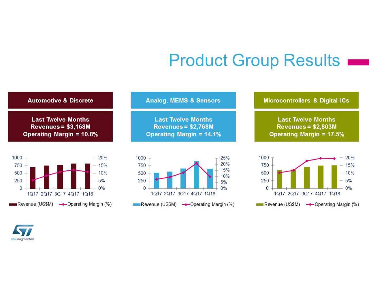 Stmicroelectronics Stm Investor Presentation Slideshow Mini Audio Analysts Using 4017 Nv Nysestm Seeking Alpha